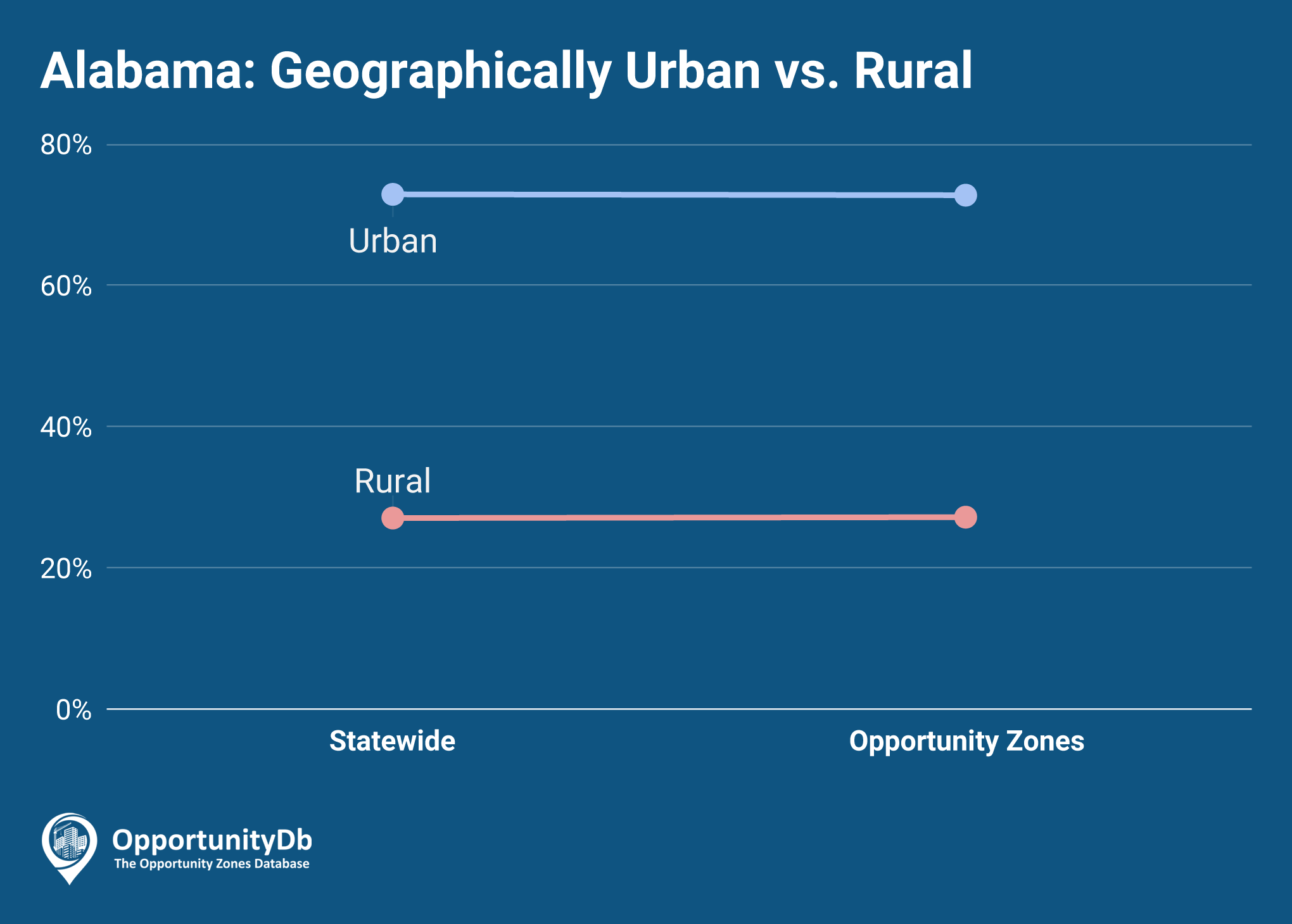 Urban vs. Rural in Alabama Opportunity Zones