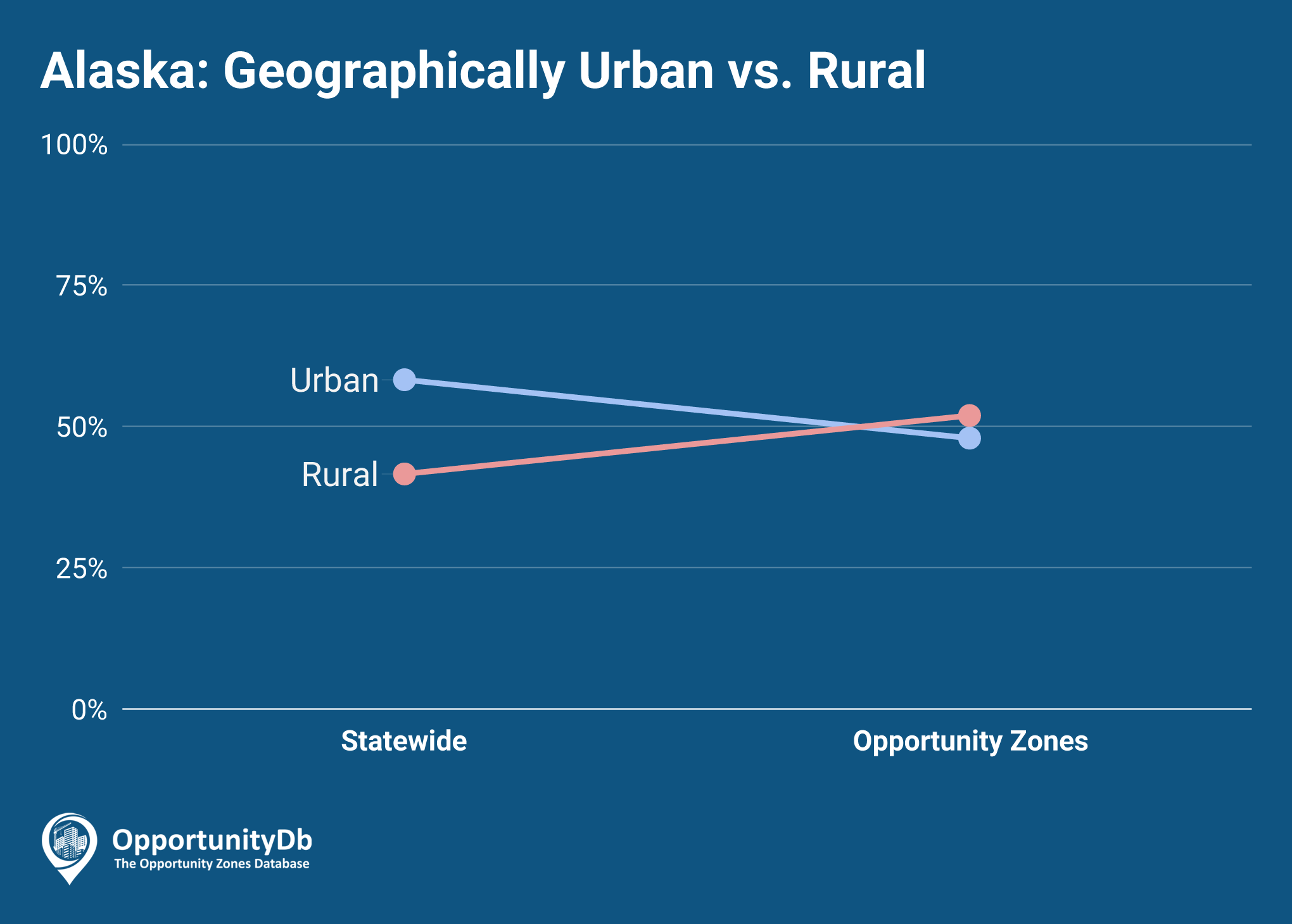 Urban vs. Rural in Alaska Opportunity Zones