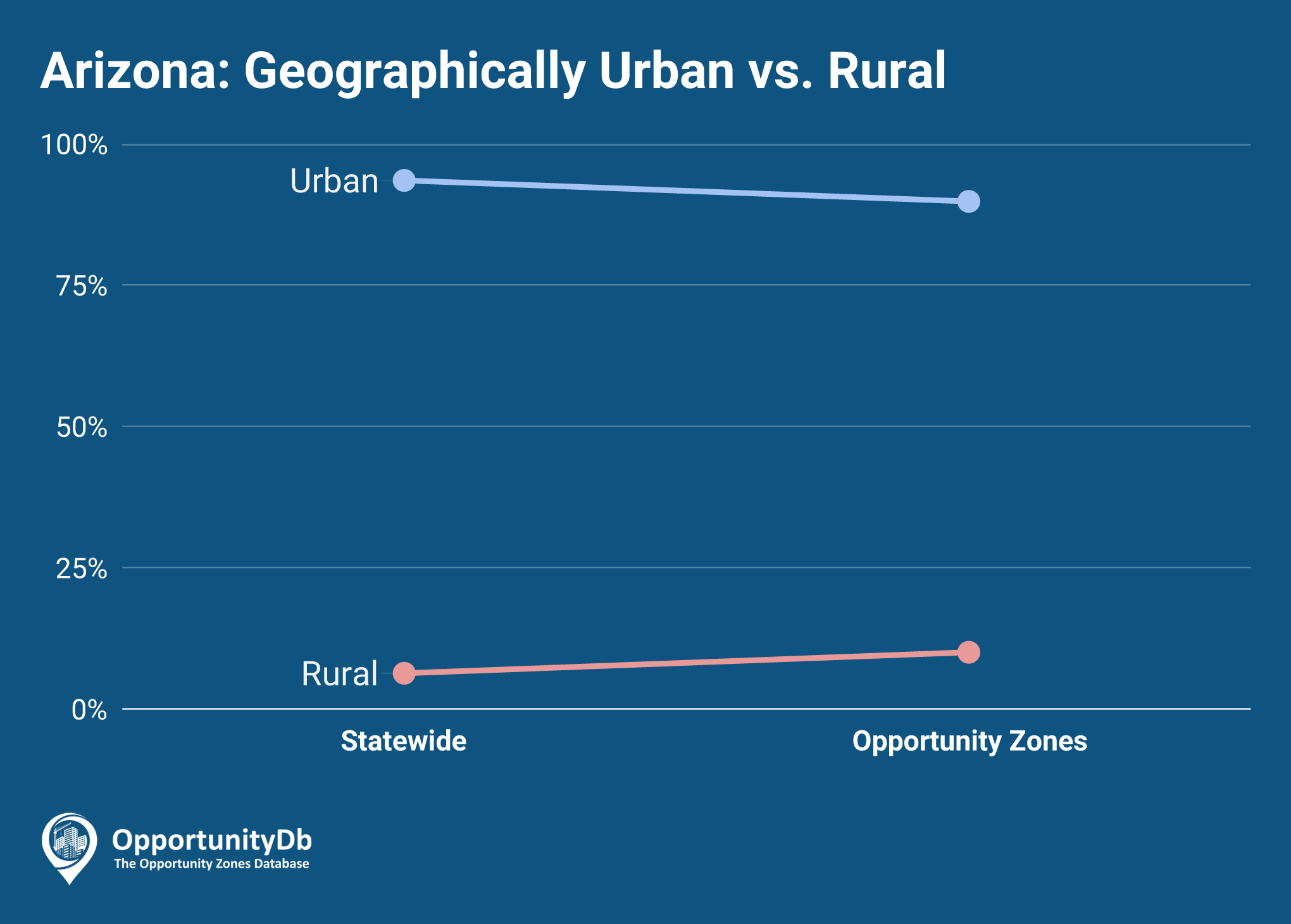 Urban vs. Rural in Arizona Opportunity Zones