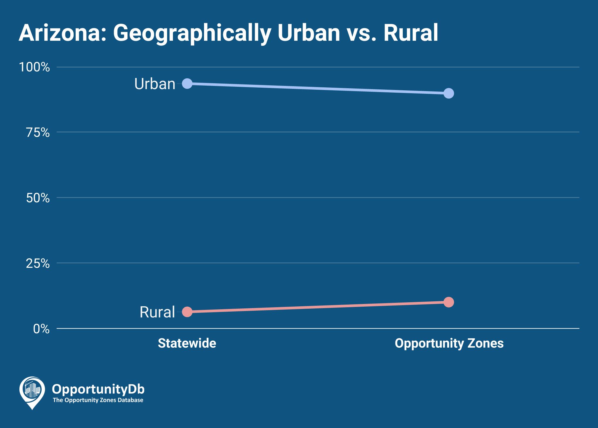 Urban vs. Rural in Arizona Opportunity Zones