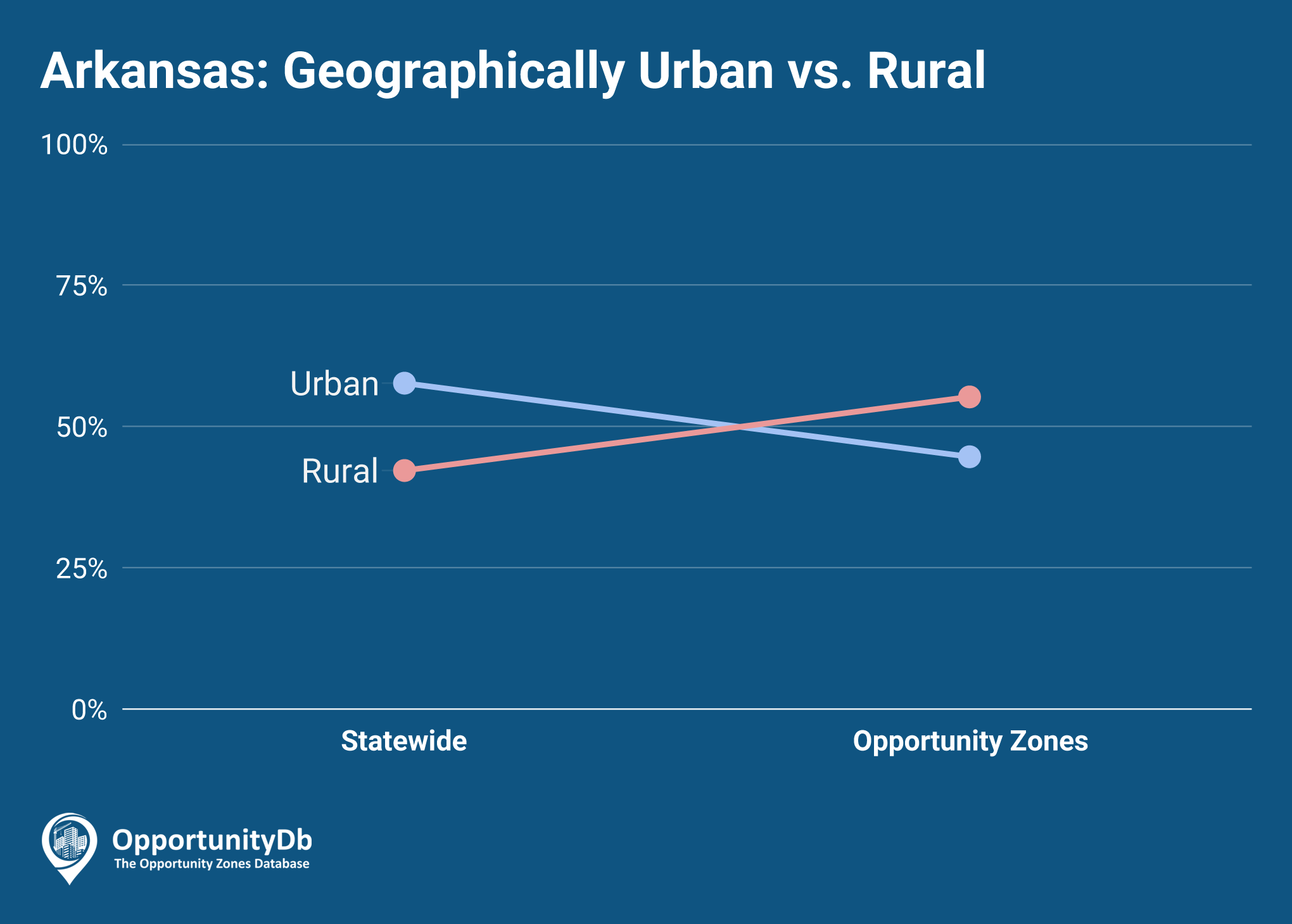 Urban vs. Rural in Arkansas Opportunity Zones
