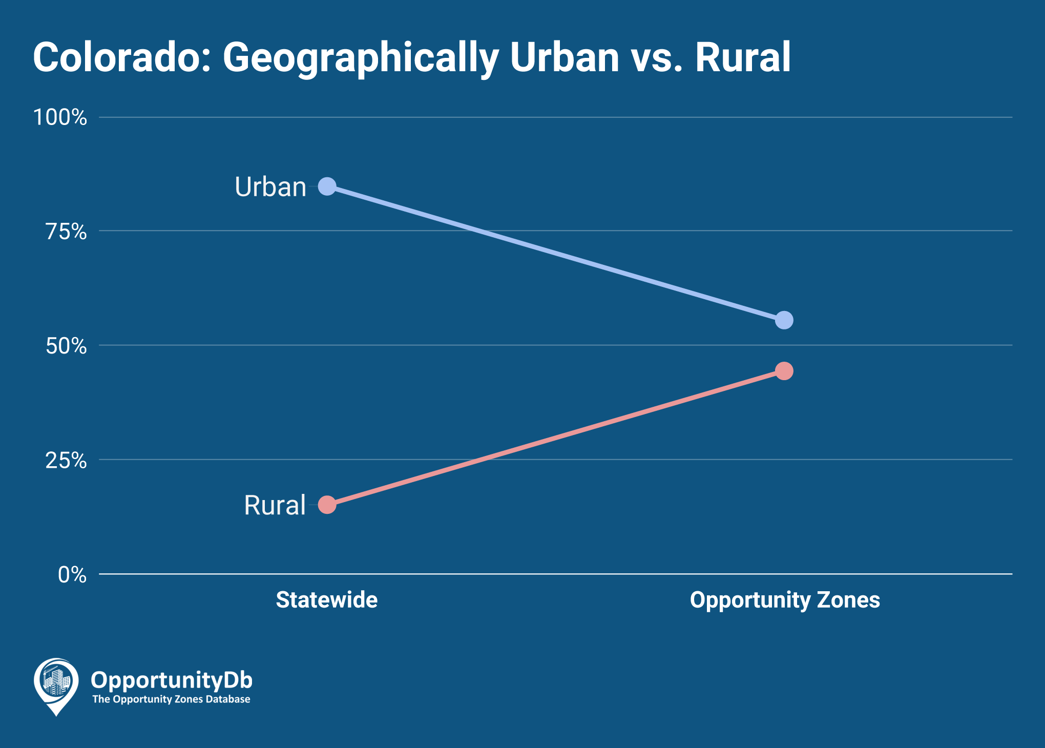 Urban vs. Rural in Colorado Opportunity Zones