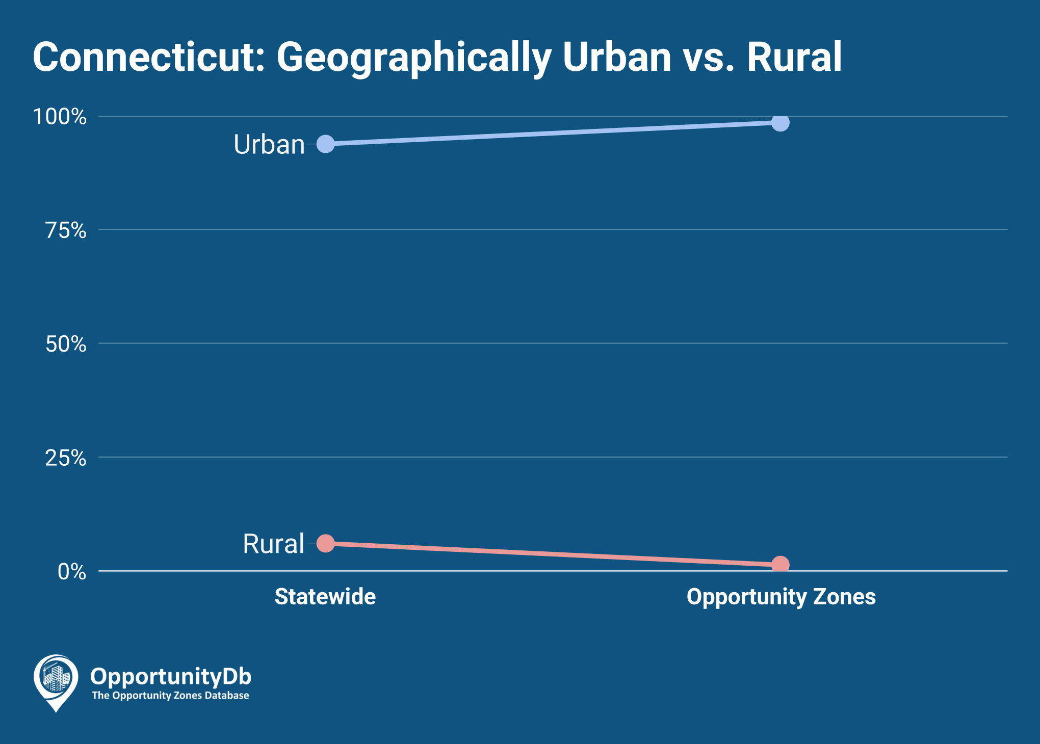 Urban vs. Rural in Connecticut Opportunity Zones