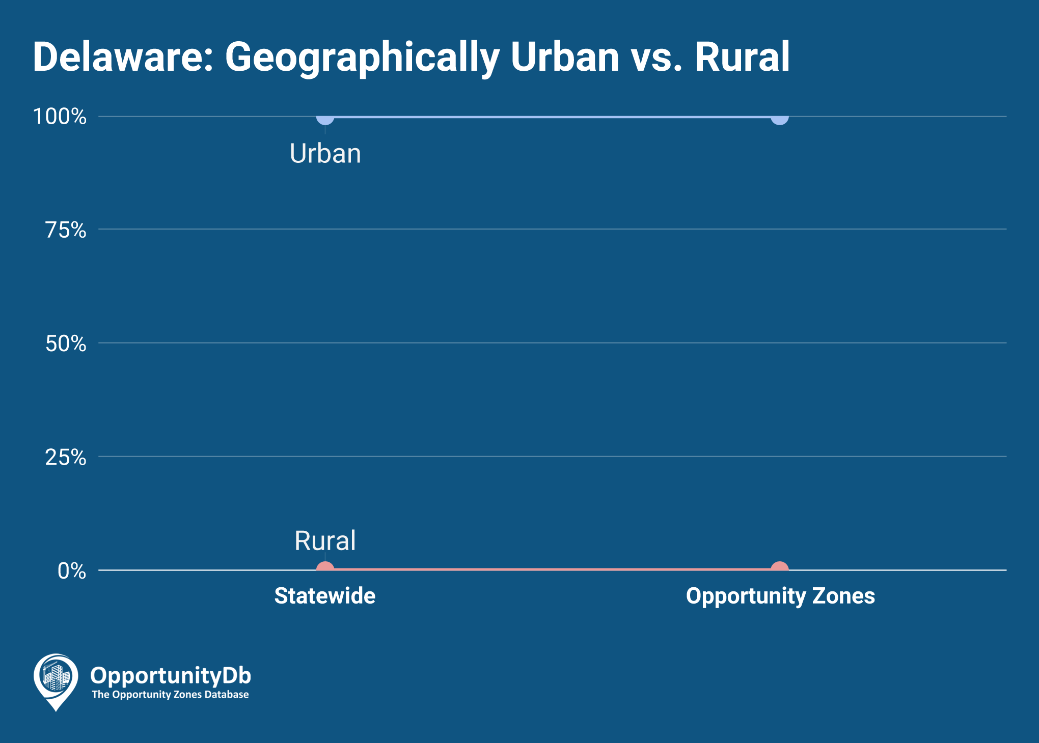 Urban vs. Rural in Delaware Opportunity Zones