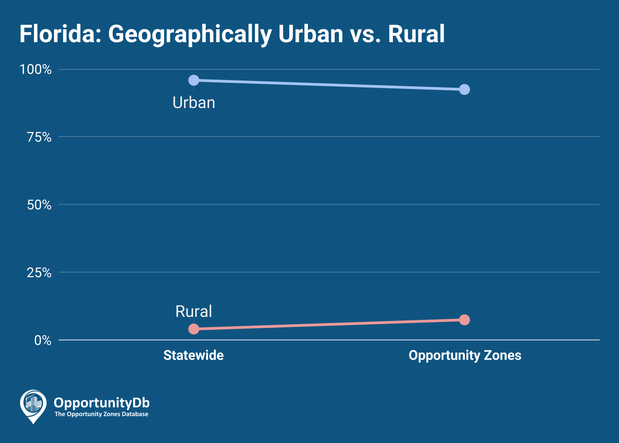Urban vs. Rural in Florida Opportunity Zones