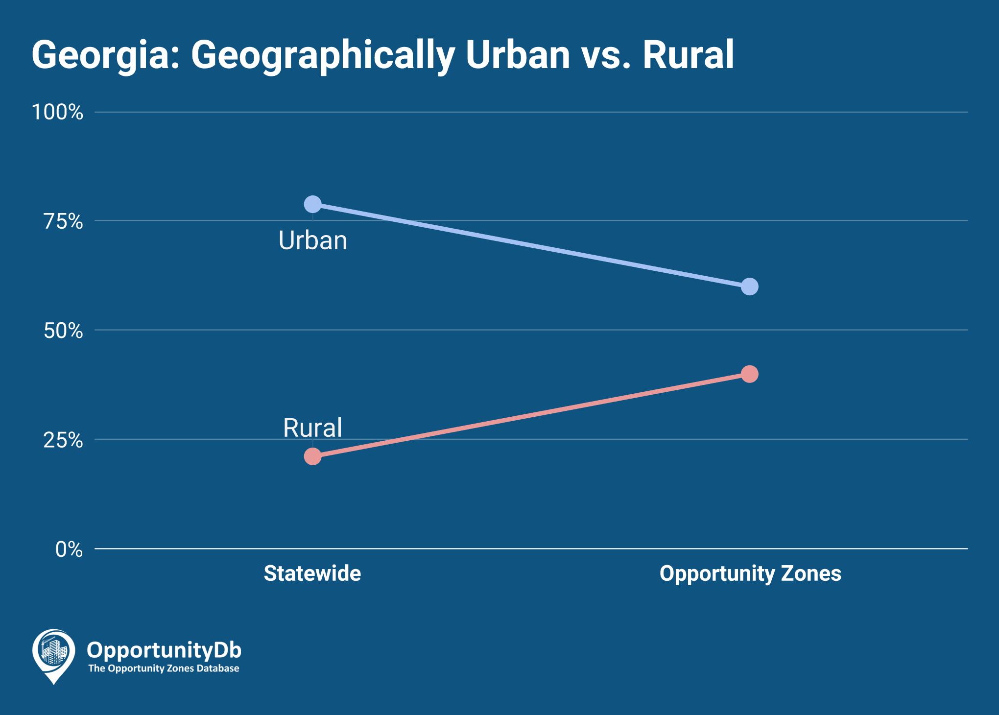 Urban vs. Rural in Georgia Opportunity Zones