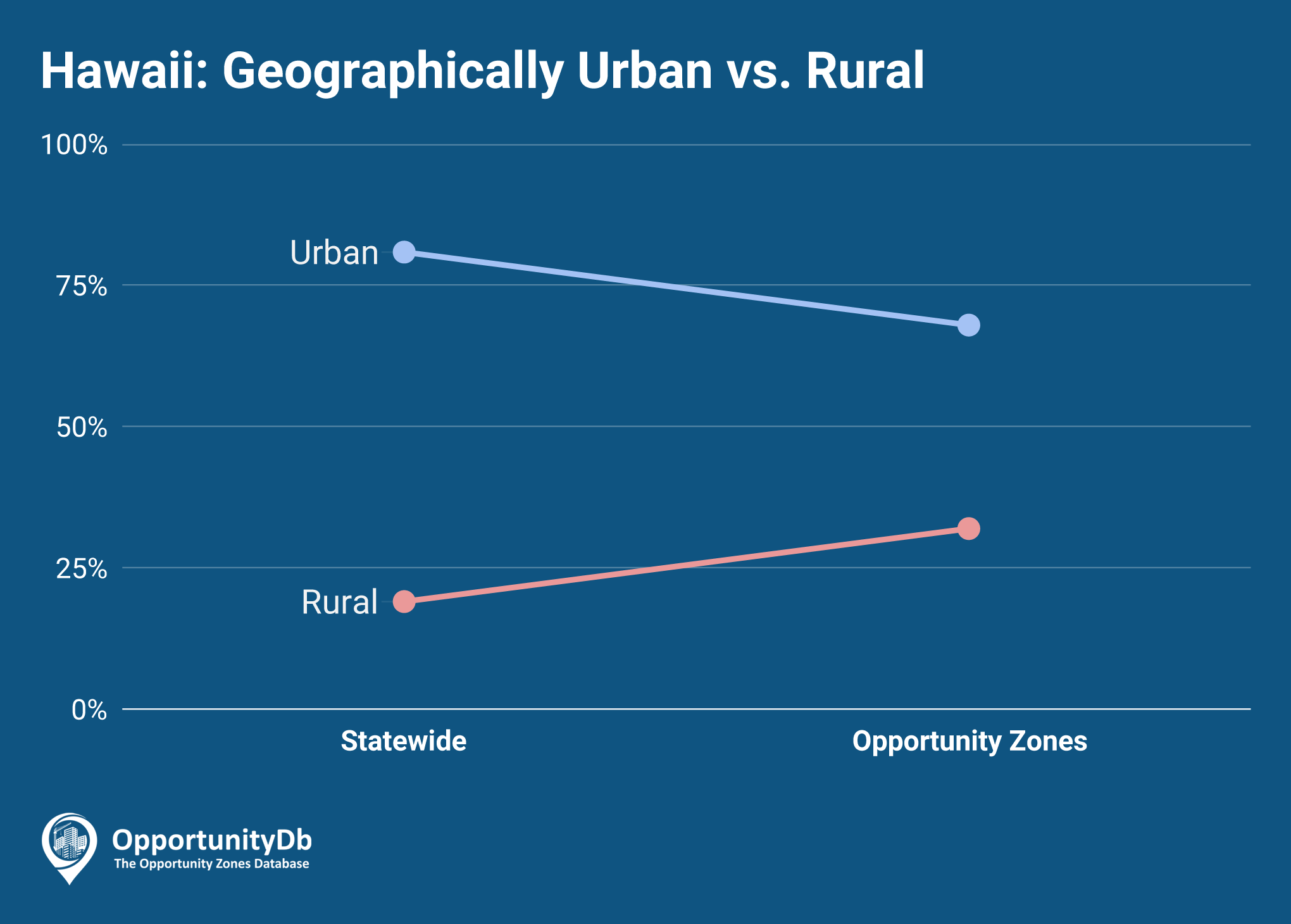 Urban vs. Rural in Hawaii Opportunity Zones