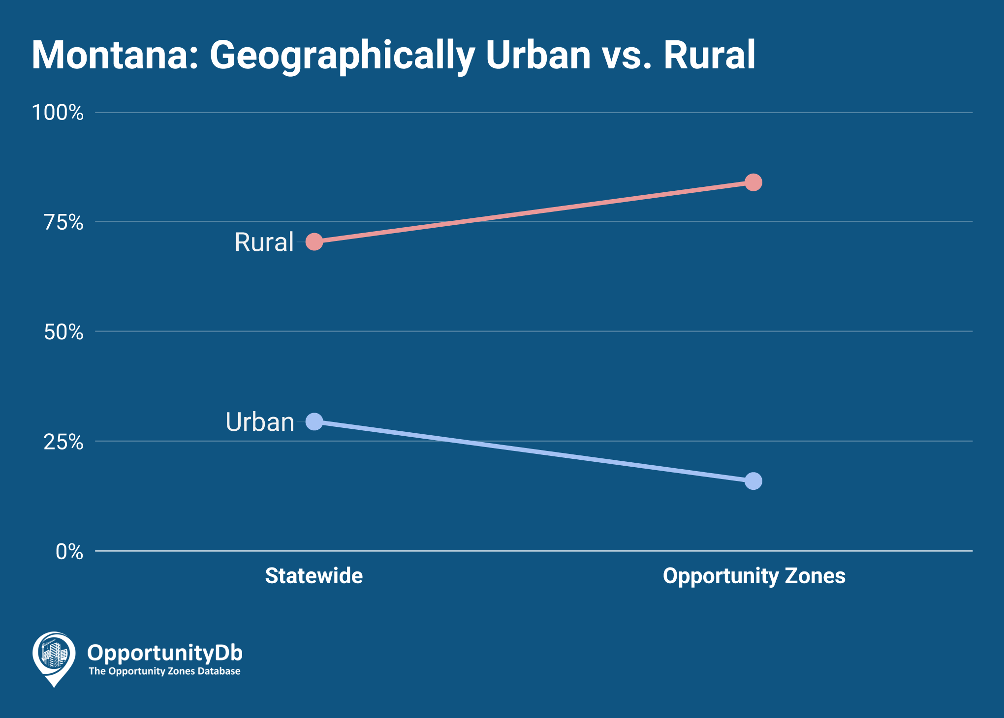 Urban vs. Rural in Montana Opportunity Zones