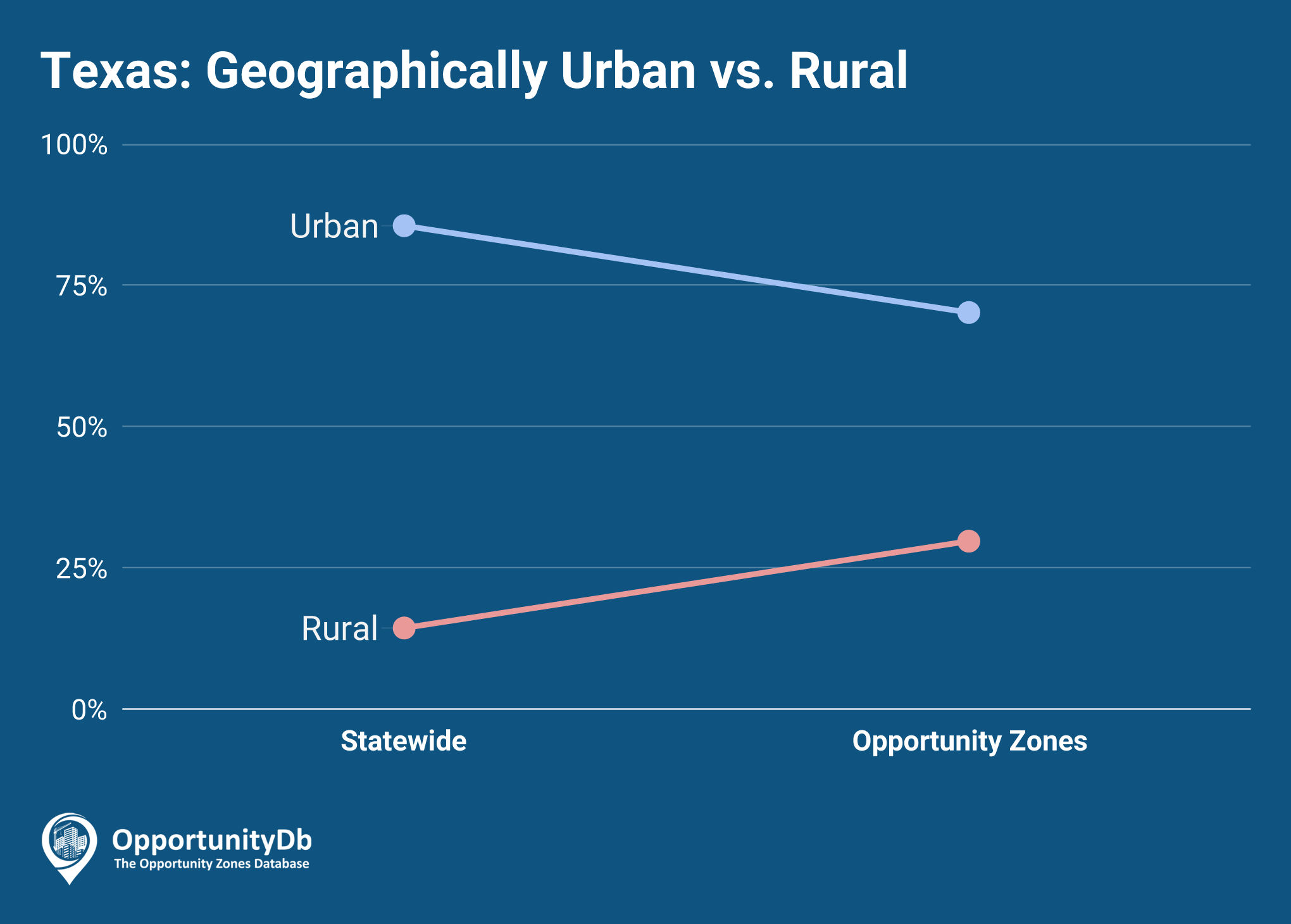 Urban vs. Rural in Texas Opportunity Zones