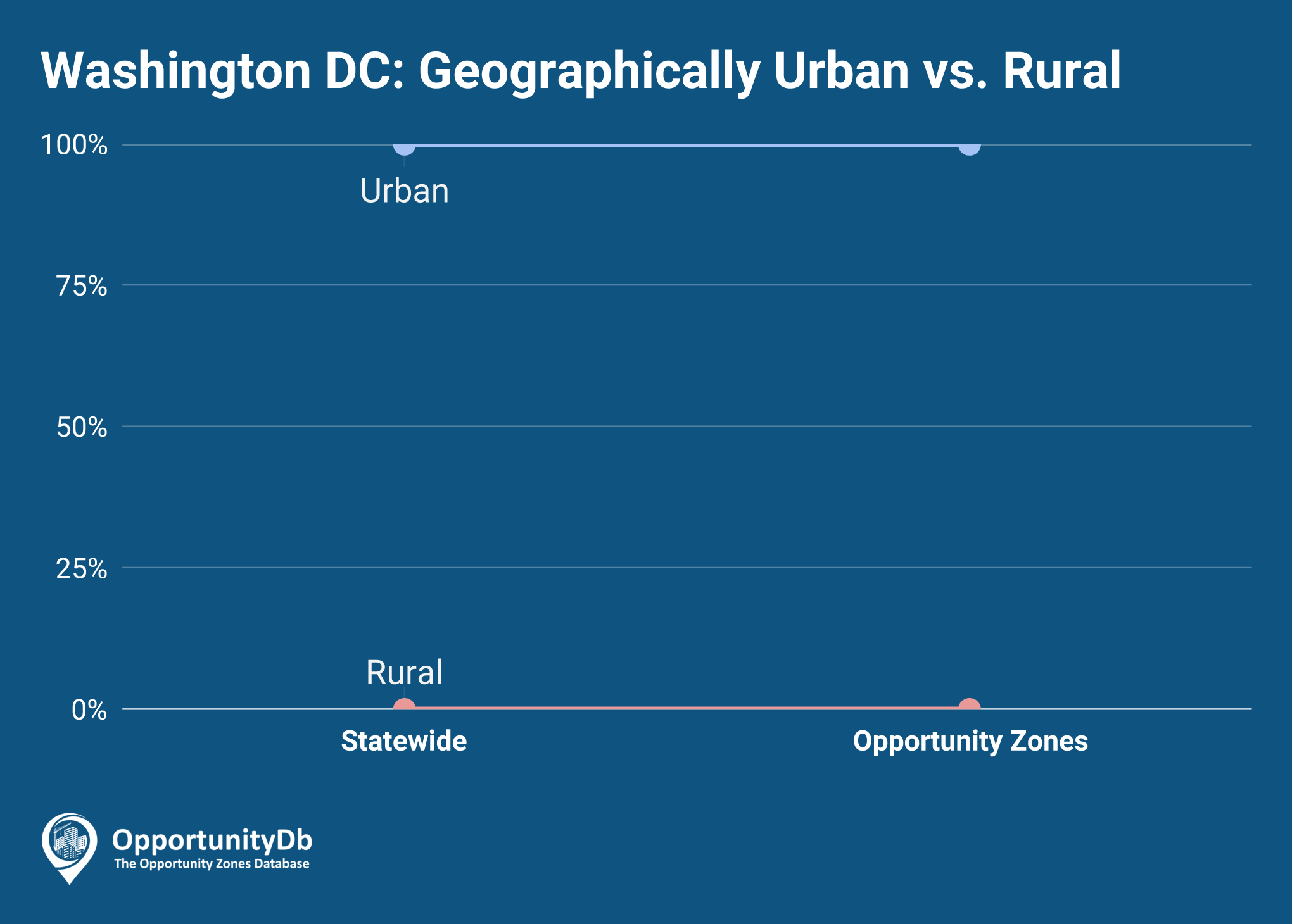 Urban vs. Rural in Washington DC Opportunity Zones