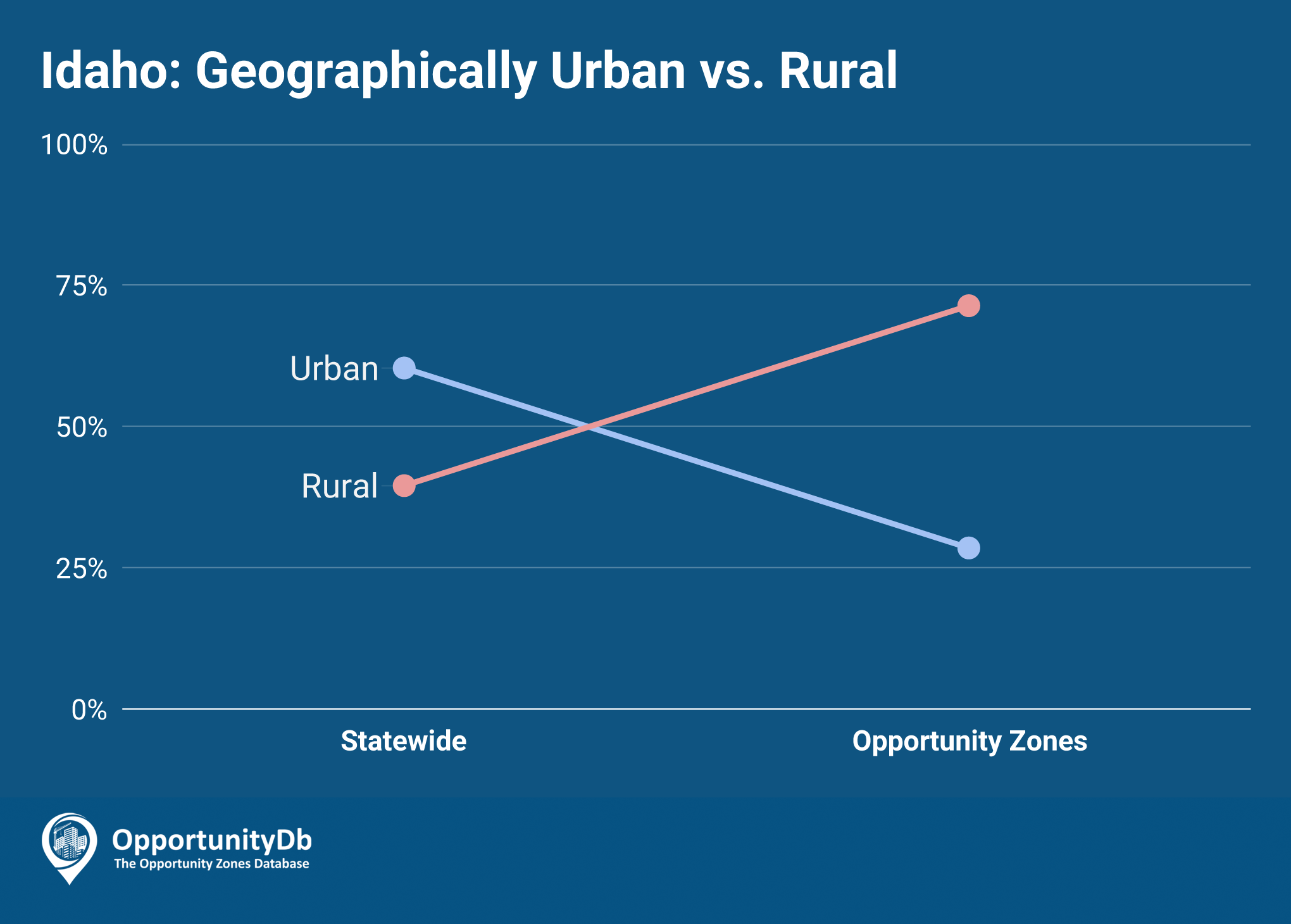 Urban vs. Rural in Idaho Opportunity Zones