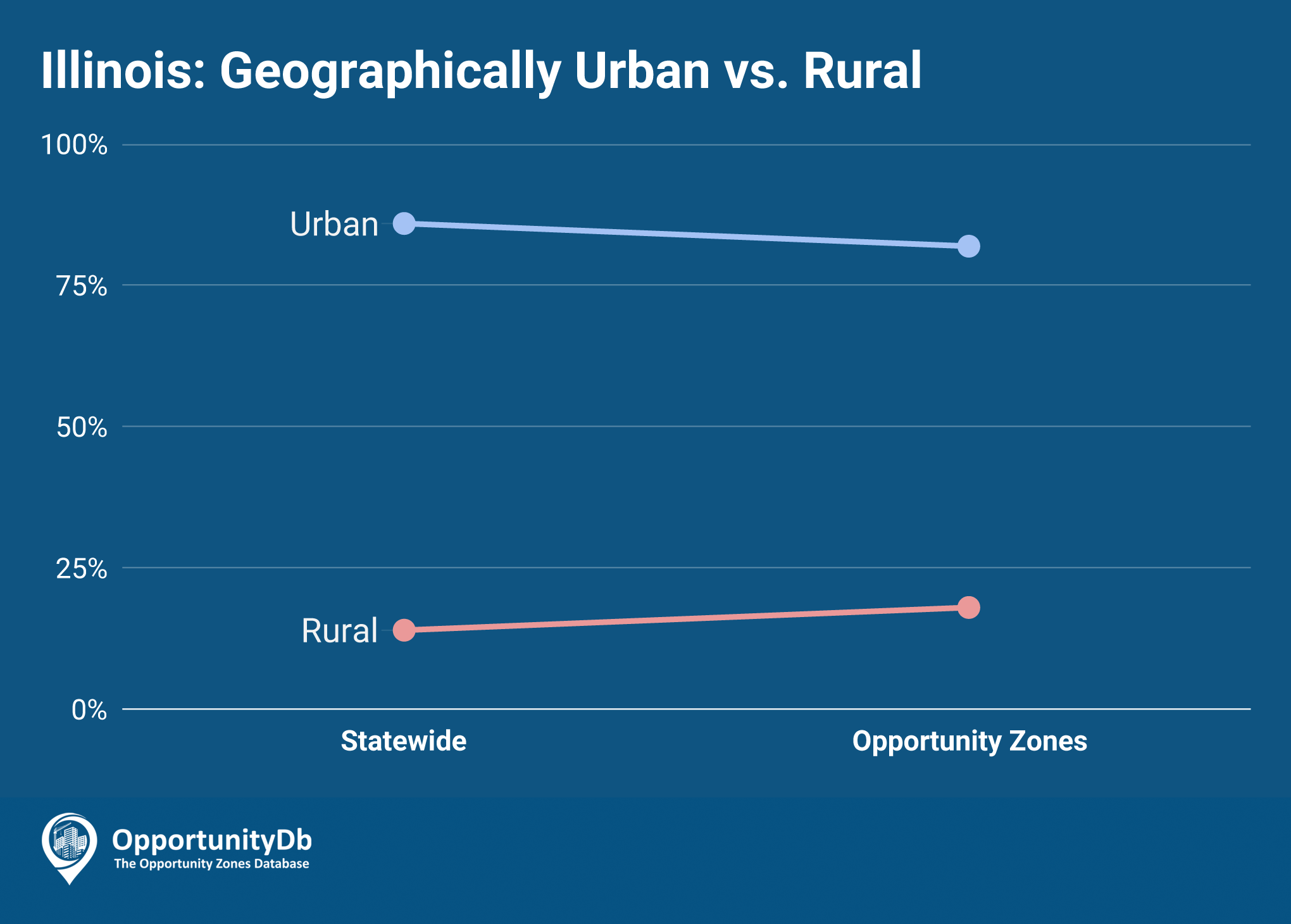 Urban vs. Rural in Illinois Opportunity Zones