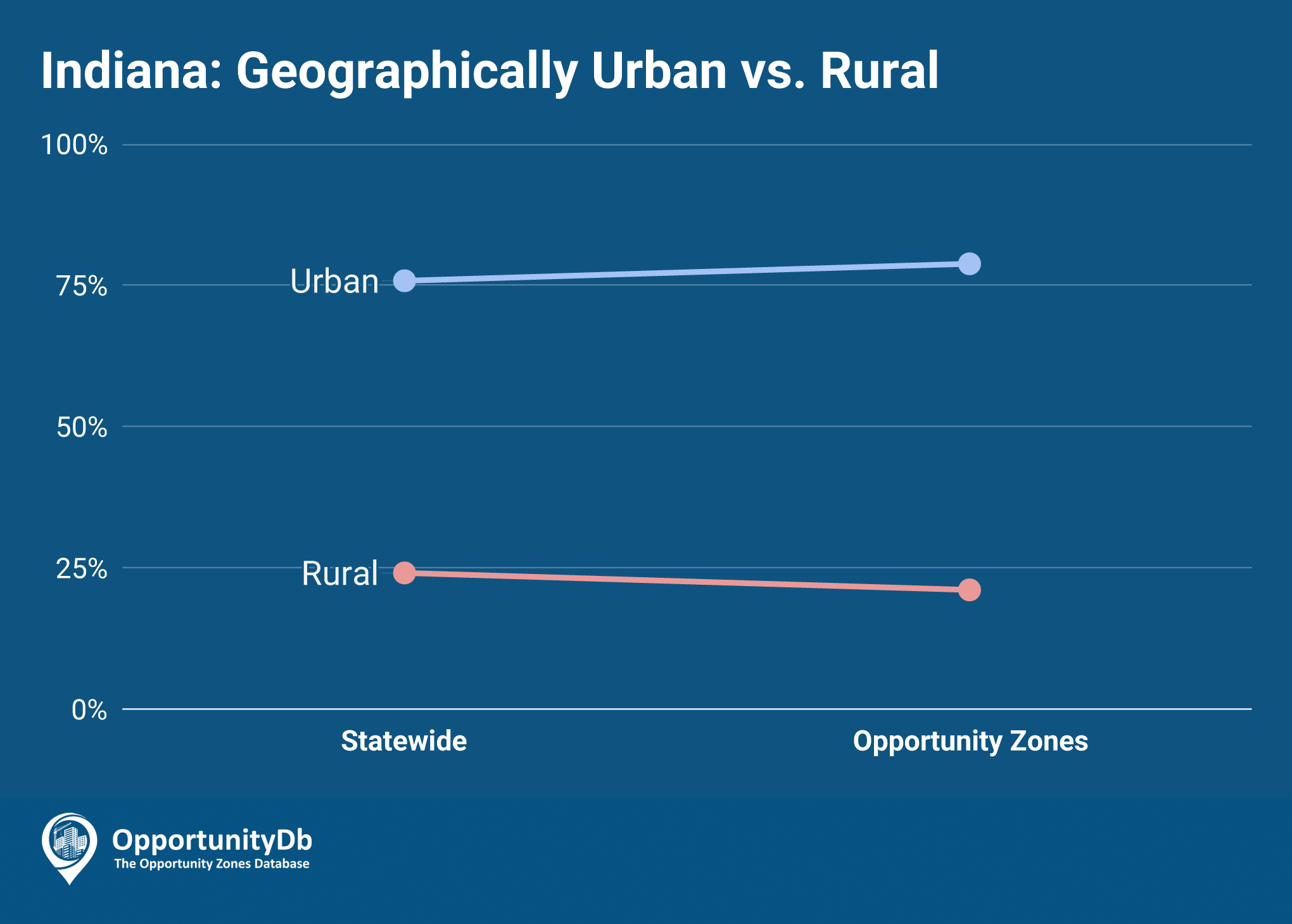 Urban vs. Rural in Indiana Opportunity Zones