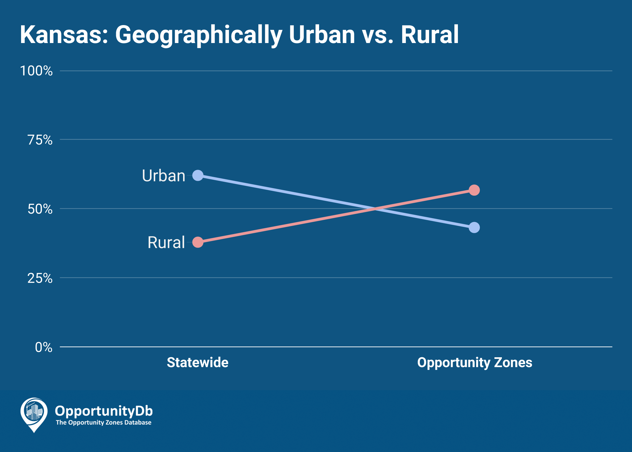Urban vs. Rural in Kansas Opportunity Zones