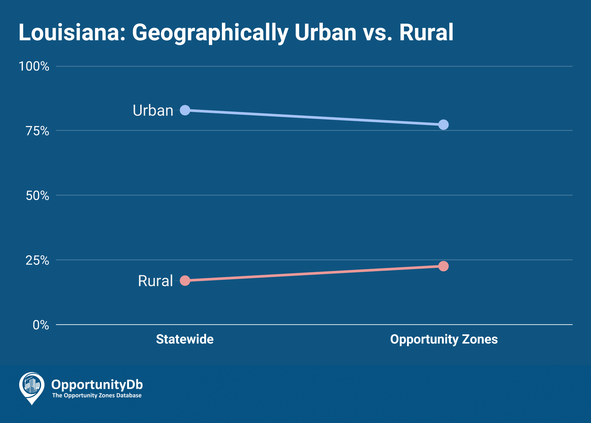 Urban vs. Rural in Louisiana's Opportunity Zones