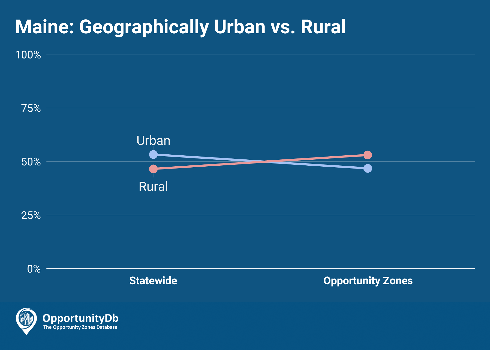 Urban vs. Rural in Maine Opportunity Zones
