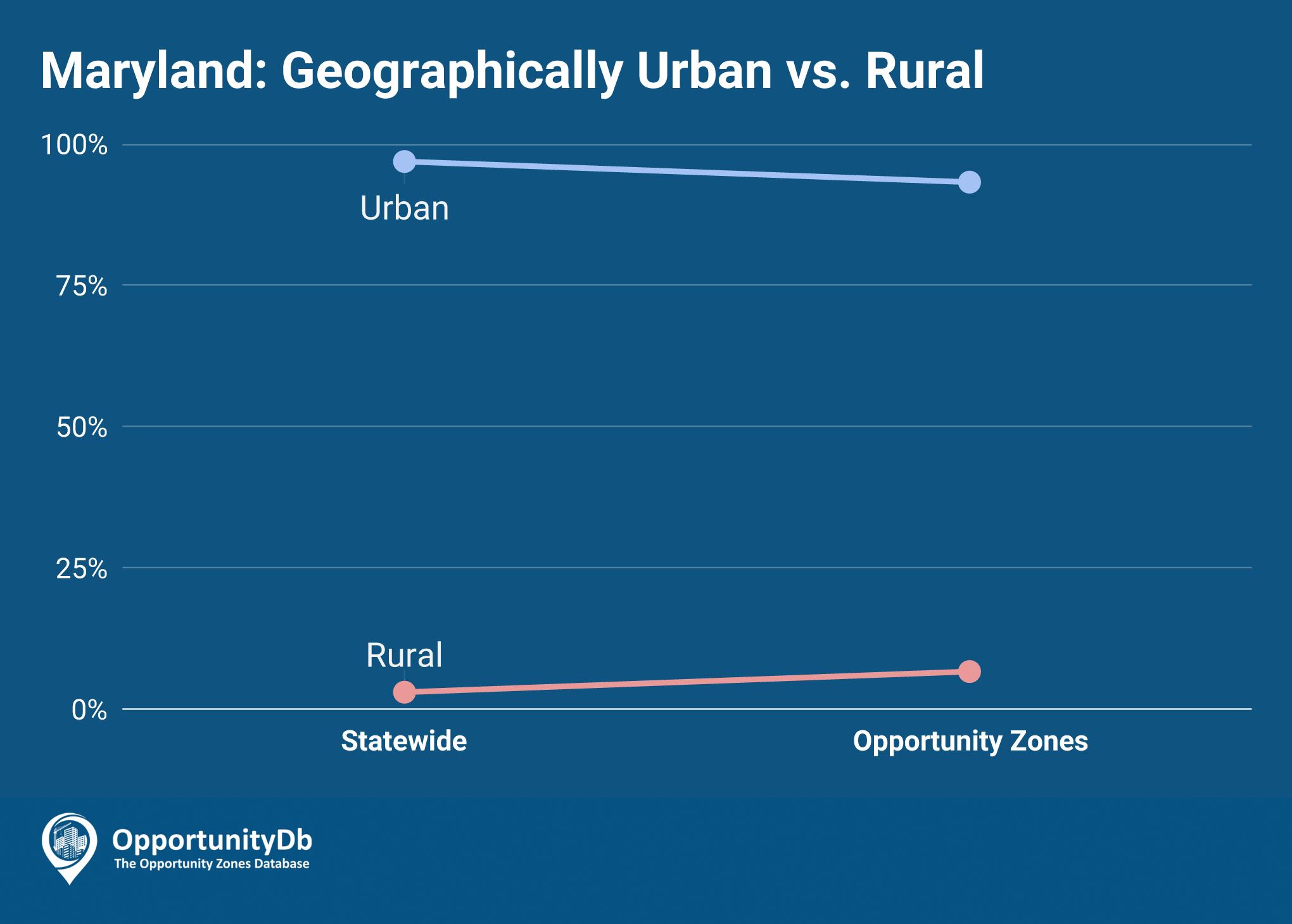 Urban vs. Rural in Maryland Opportunity Zones