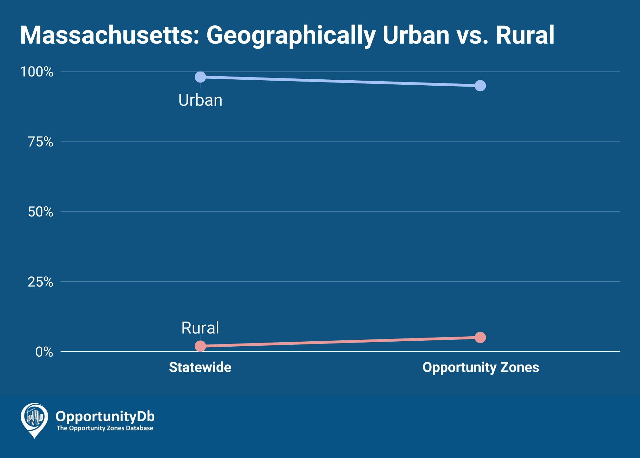Urban vs. Rural in Maryland Opportunity Zones