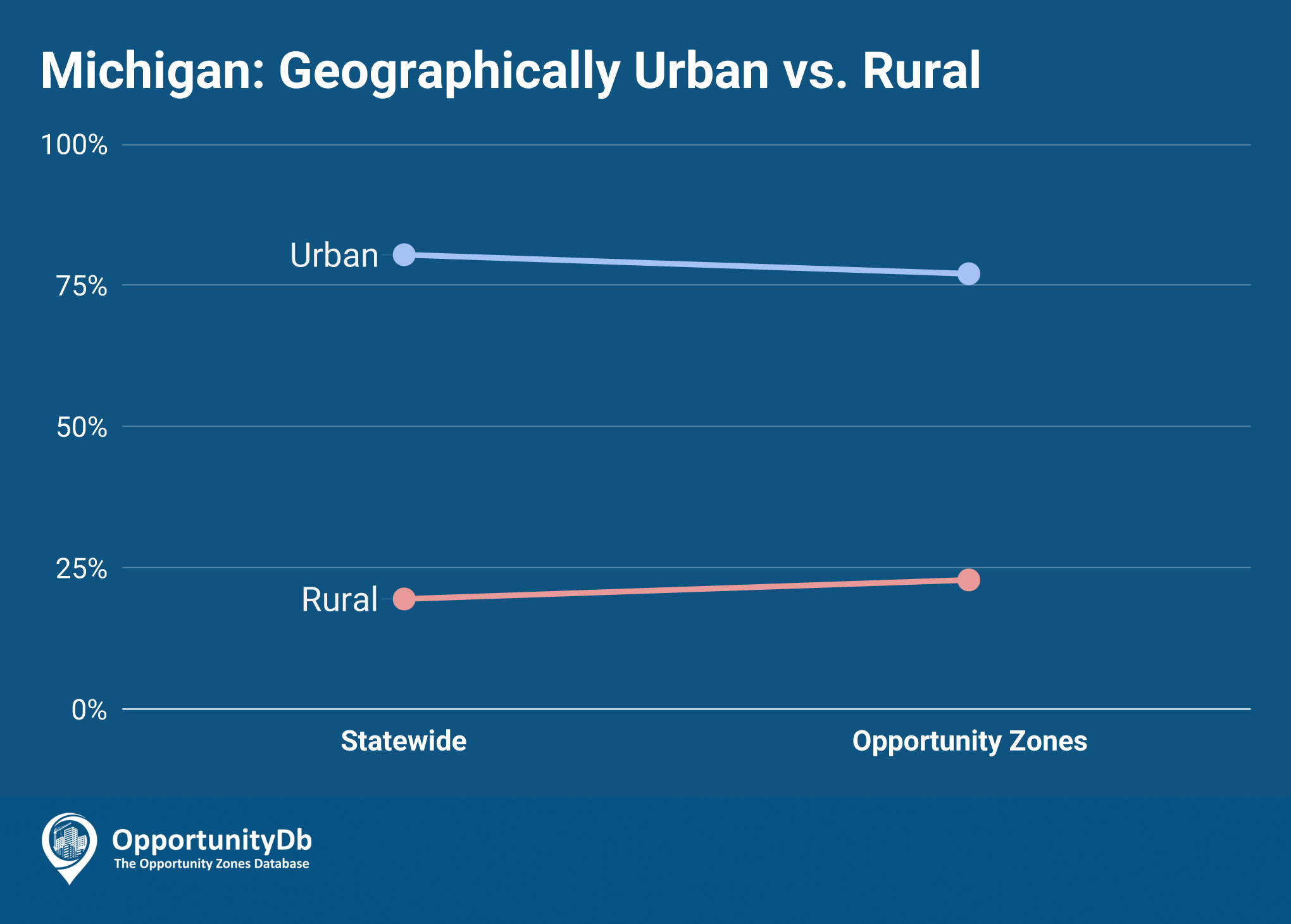 Urban vs. Rural in Michigan Opportunity Zones