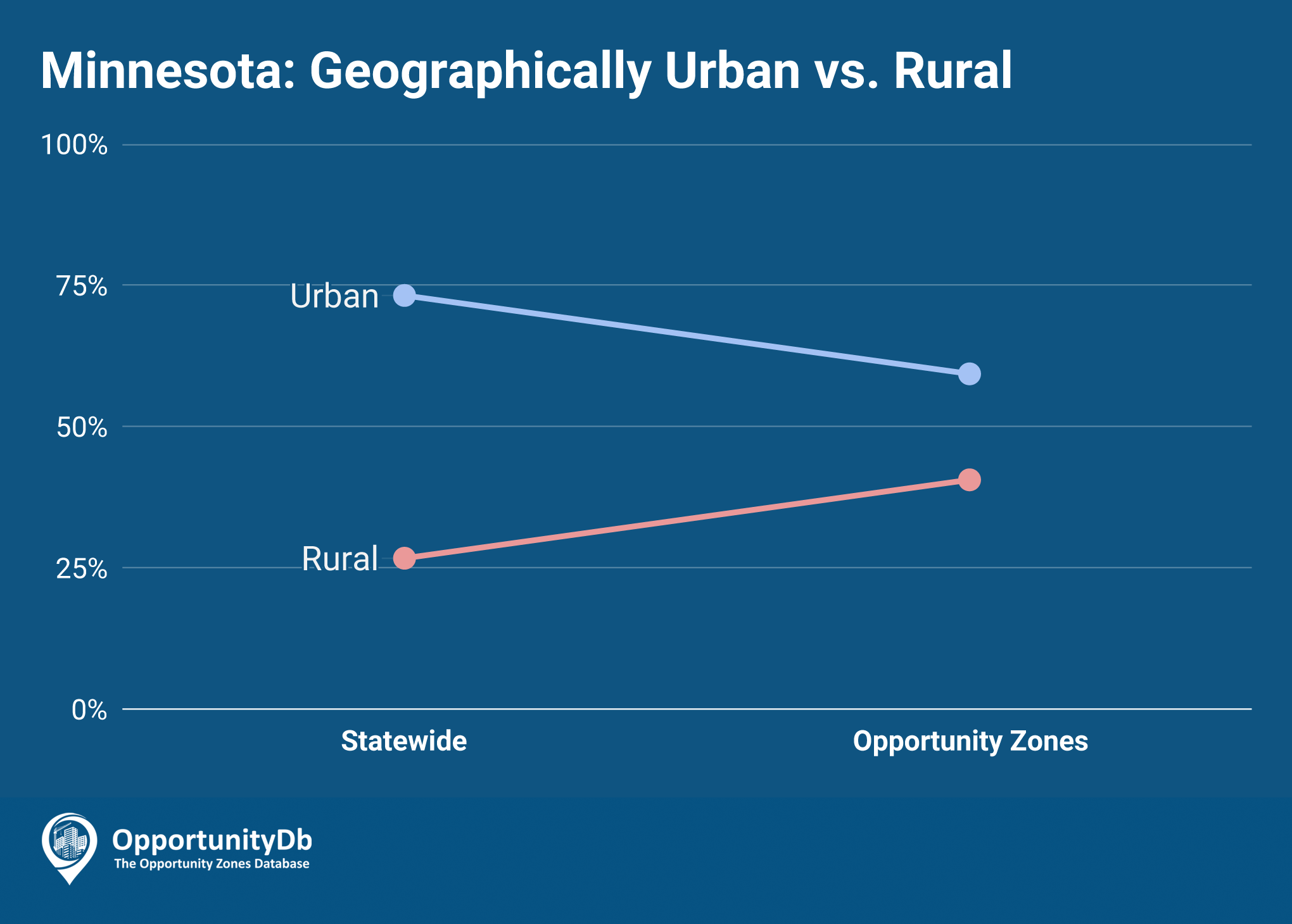 Urban vs. Rural in Minnesota Opportunity Zones