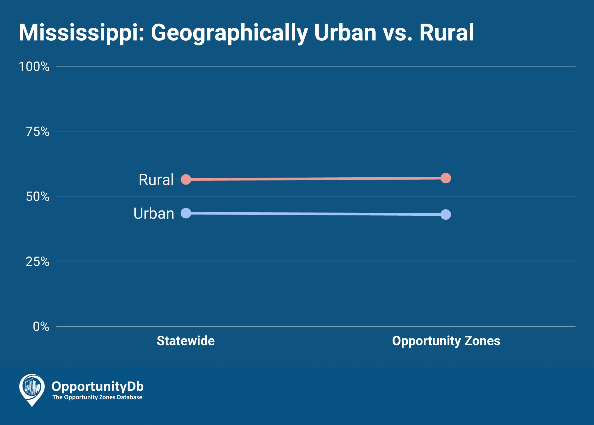 Urban vs. Rural in Mississippi Opportunity Zones