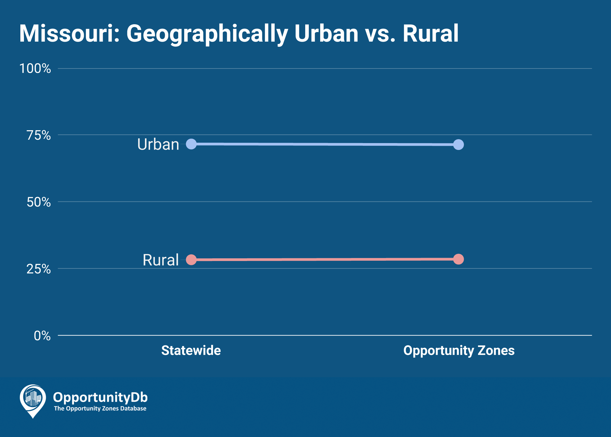 Urban vs. Rural in Missouri Opportunity Zones