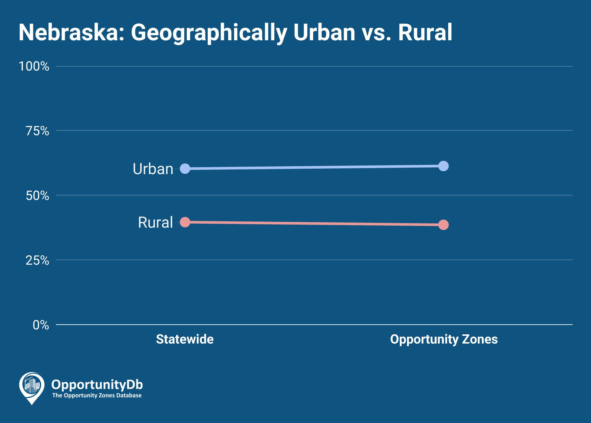 Urban vs. Rural in Nebraska Opportunity Zones