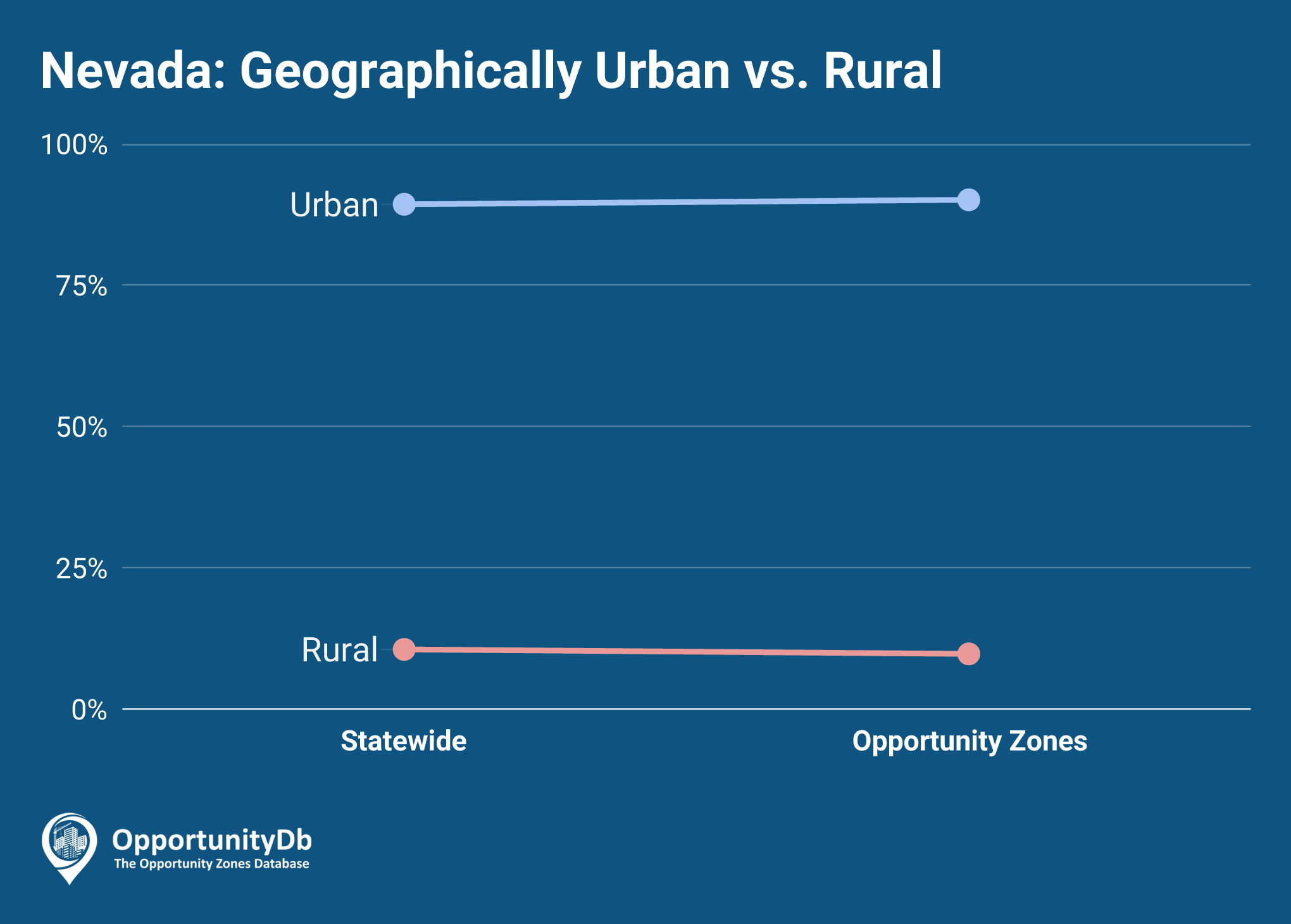 Urban vs. Rural in Nevada Opportunity Zones