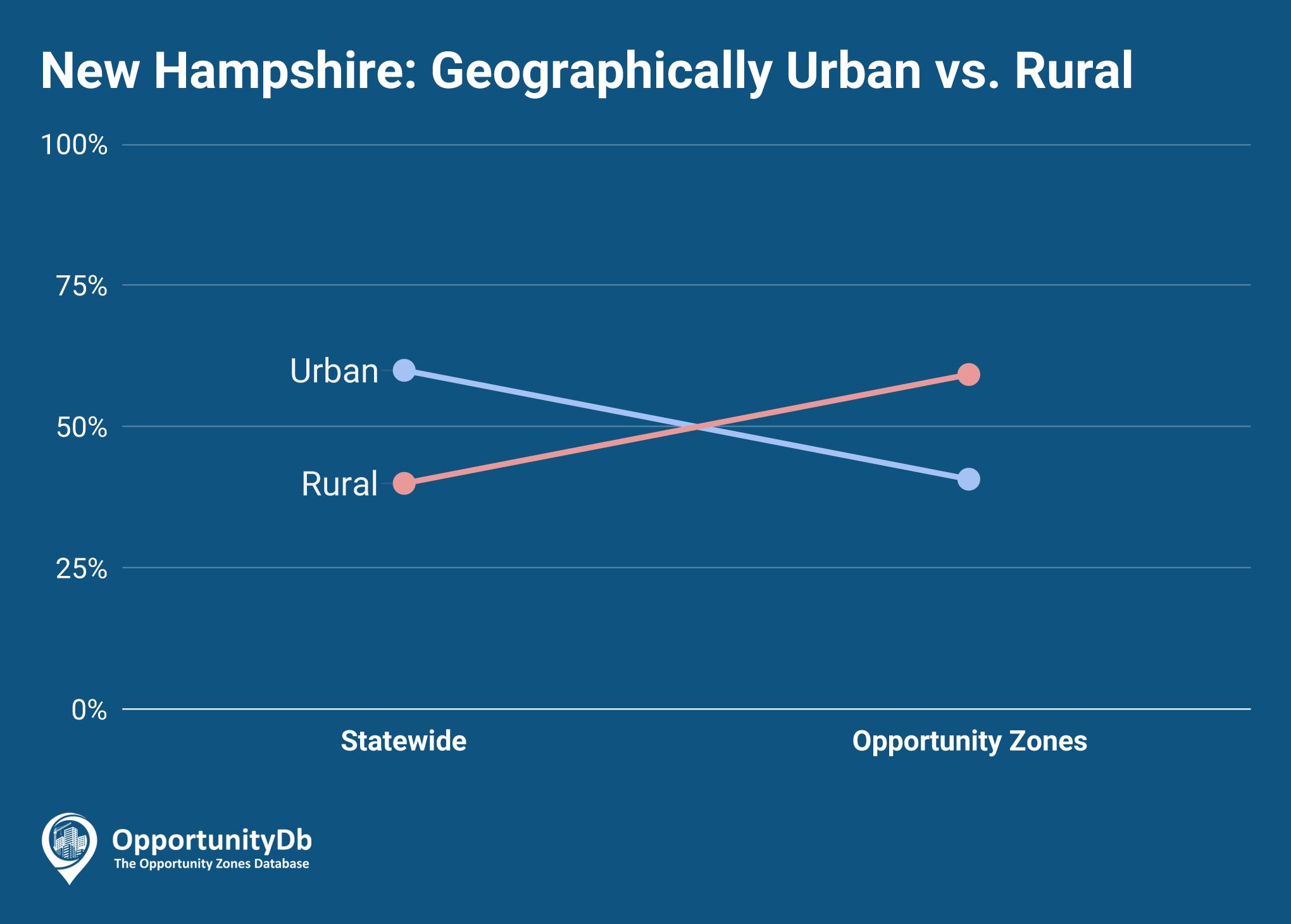 Urban vs. Rural in New Hampshire Opportunity Zones