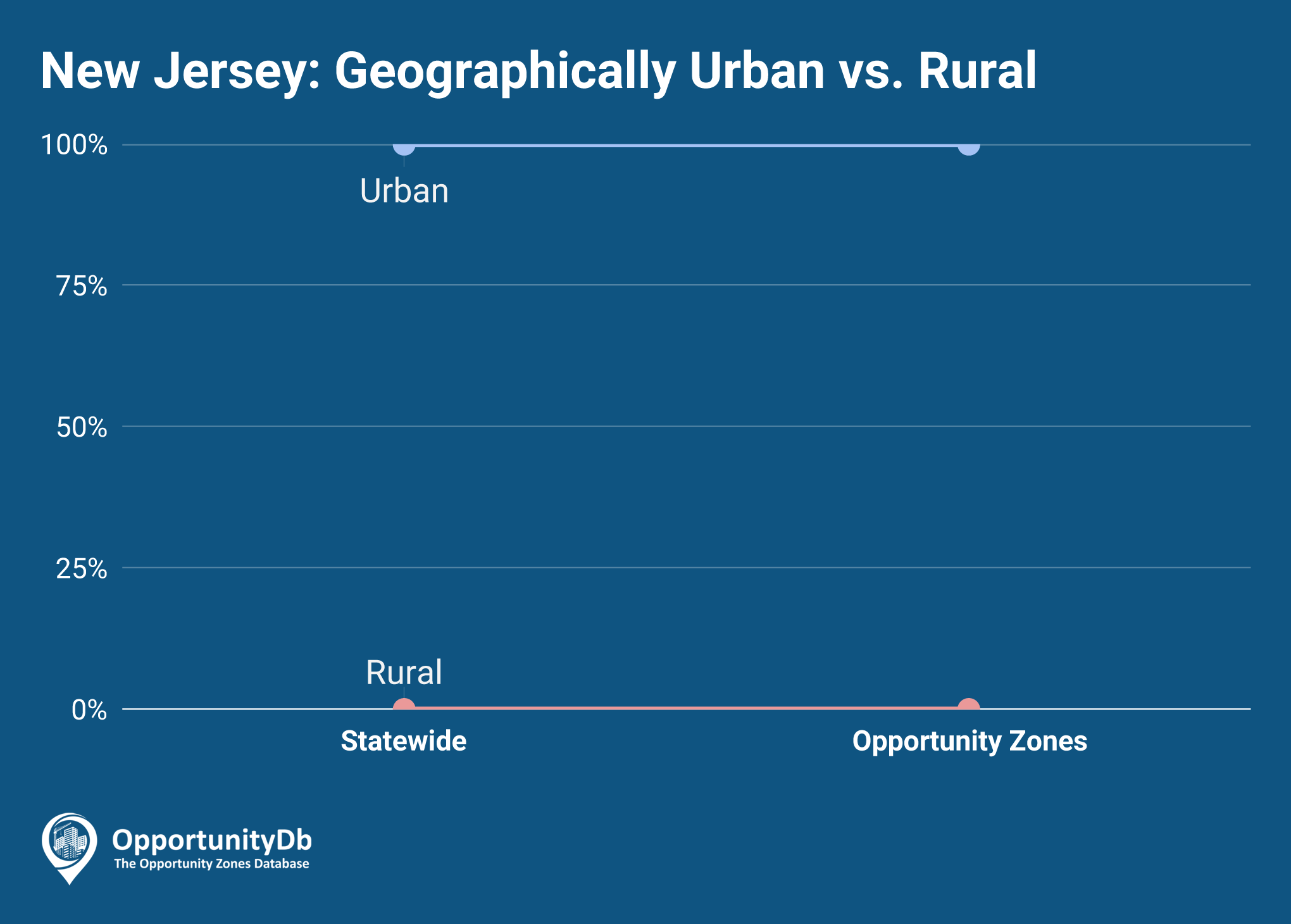 Urban vs. Rural in New Jersey Opportunity Zones