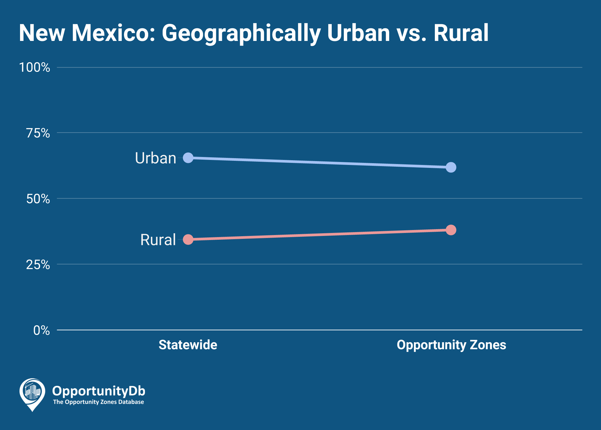 Urban vs. Rural in New Mexico Opportunity Zones