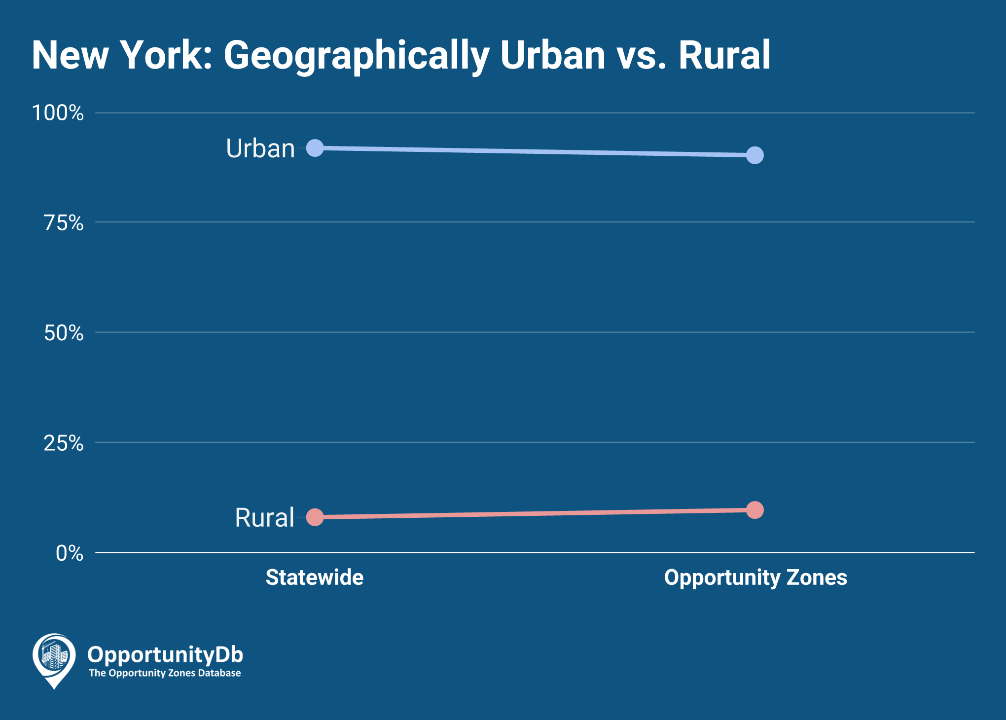 Urban vs. Rural in New York Opportunity Zones