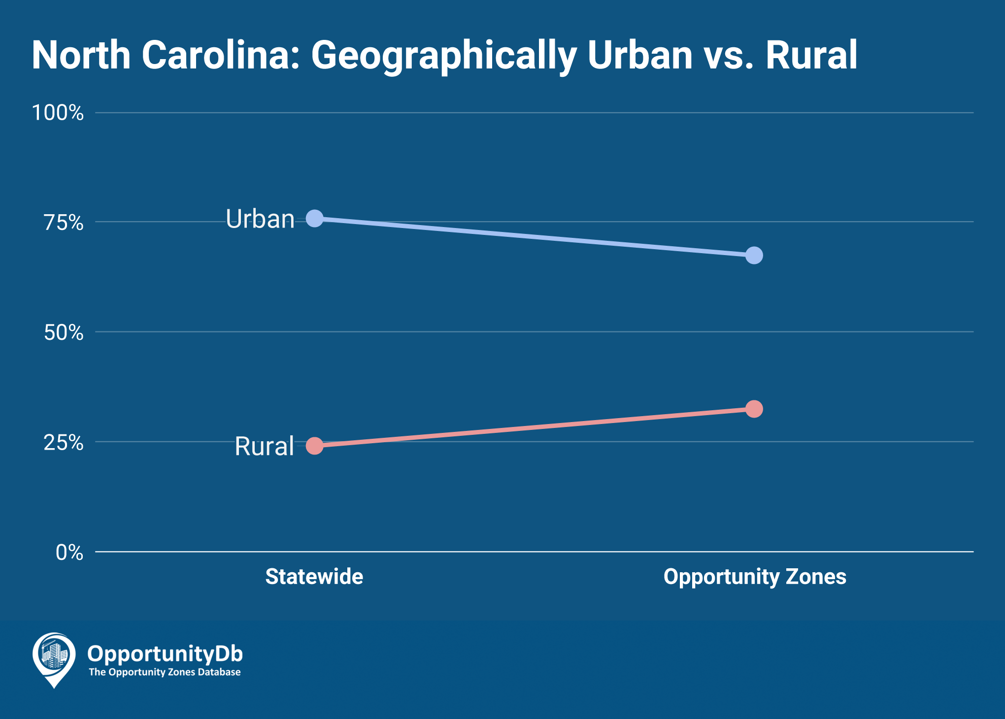 Urban vs. Rural in North Carolina Opportunity Zones