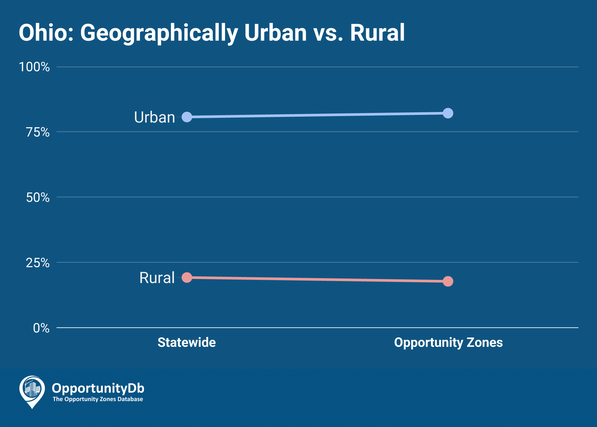 Urban vs. Rural in Ohio Opportunity Zones