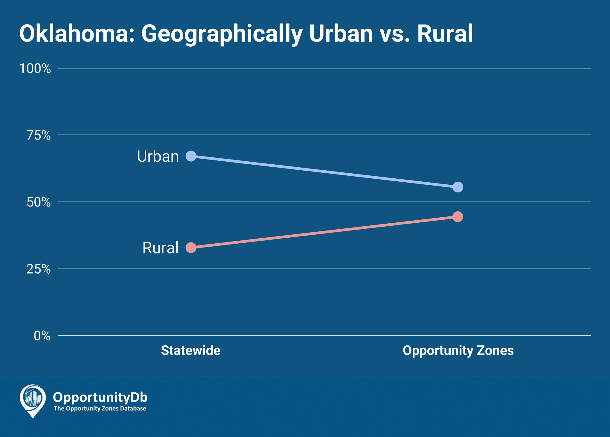 Urban vs. Rural in Oklahoma Opportunity Zones