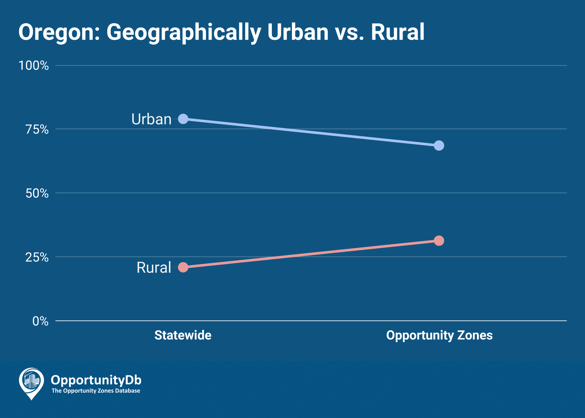 Urban vs. Rural in Oregon Opportunity Zones
