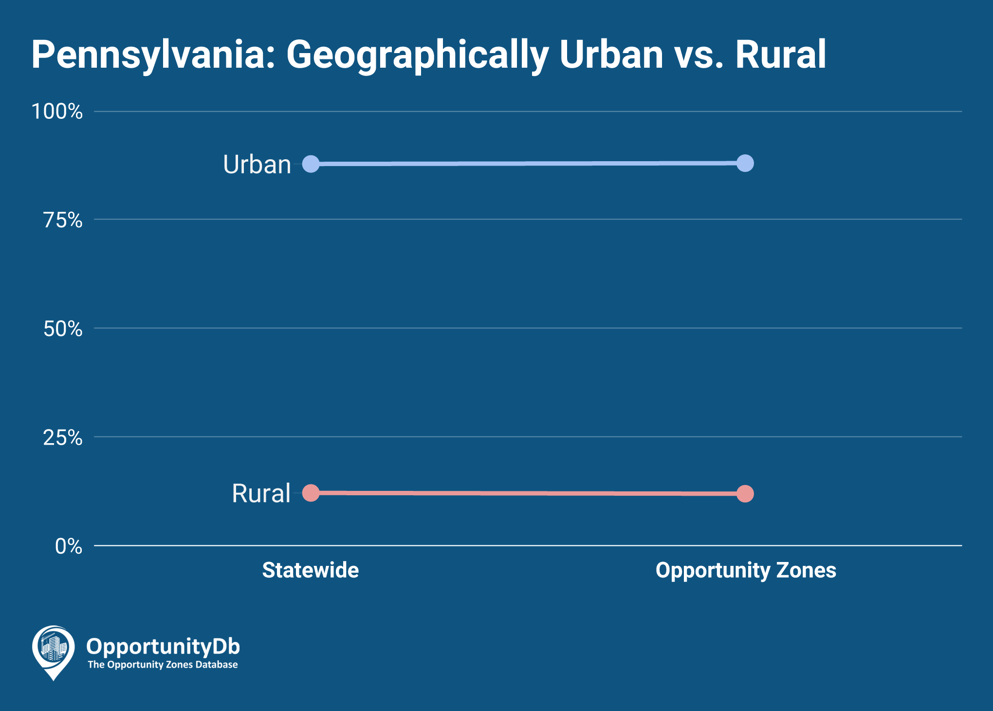 Urban vs. Rural in Pennsylvania Opportunity Zones