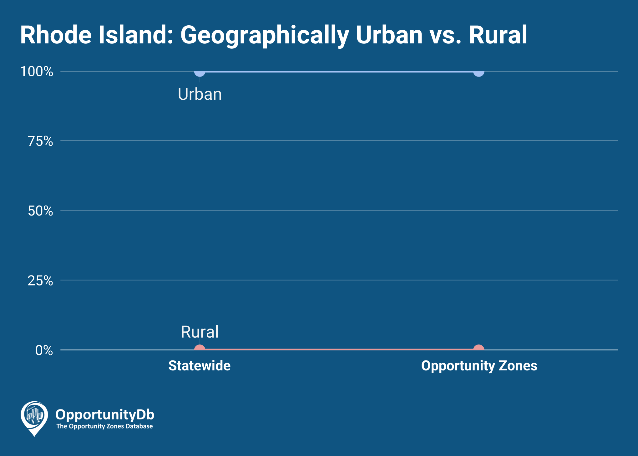 Urban vs. Rural in Rhode Island Opportunity Zones