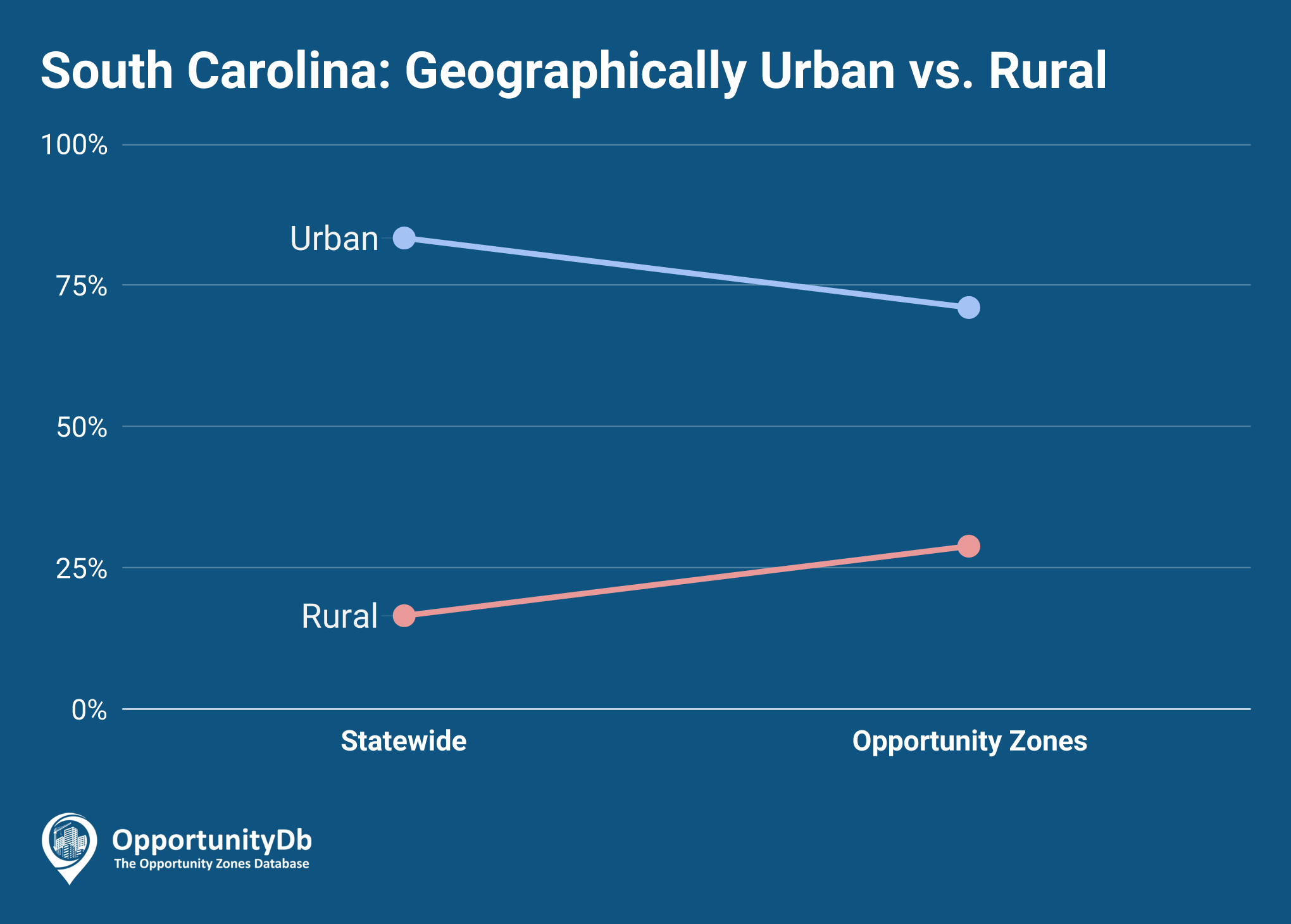 Urban vs. Rural in South Carolina Opportunity Zones