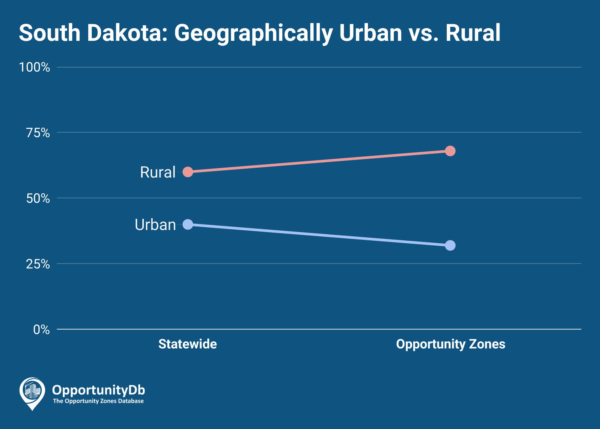 Urban vs. Rural in South Dakota Opportunity Zones