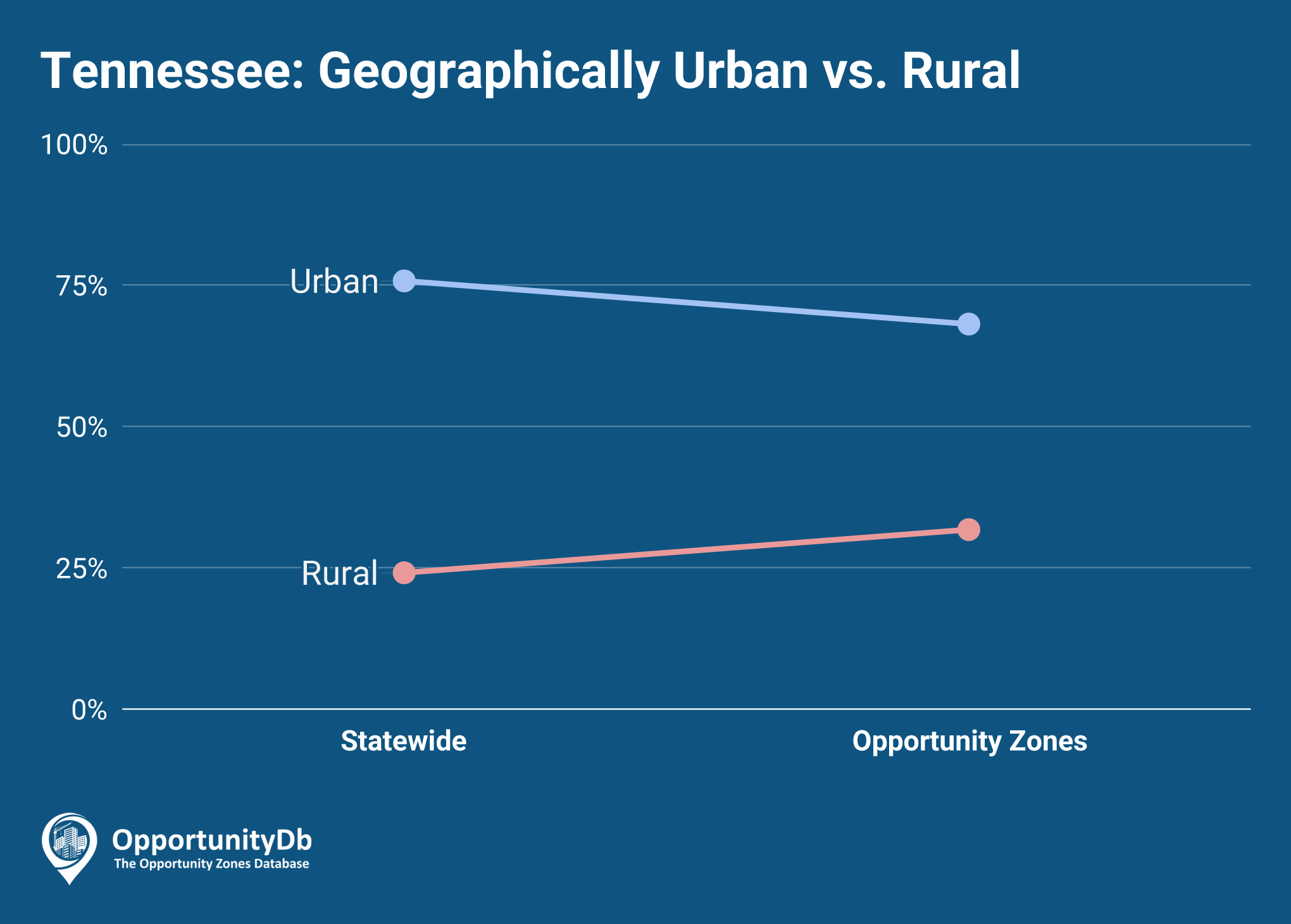 Urban vs. Rural in Tennessee Opportunity Zones