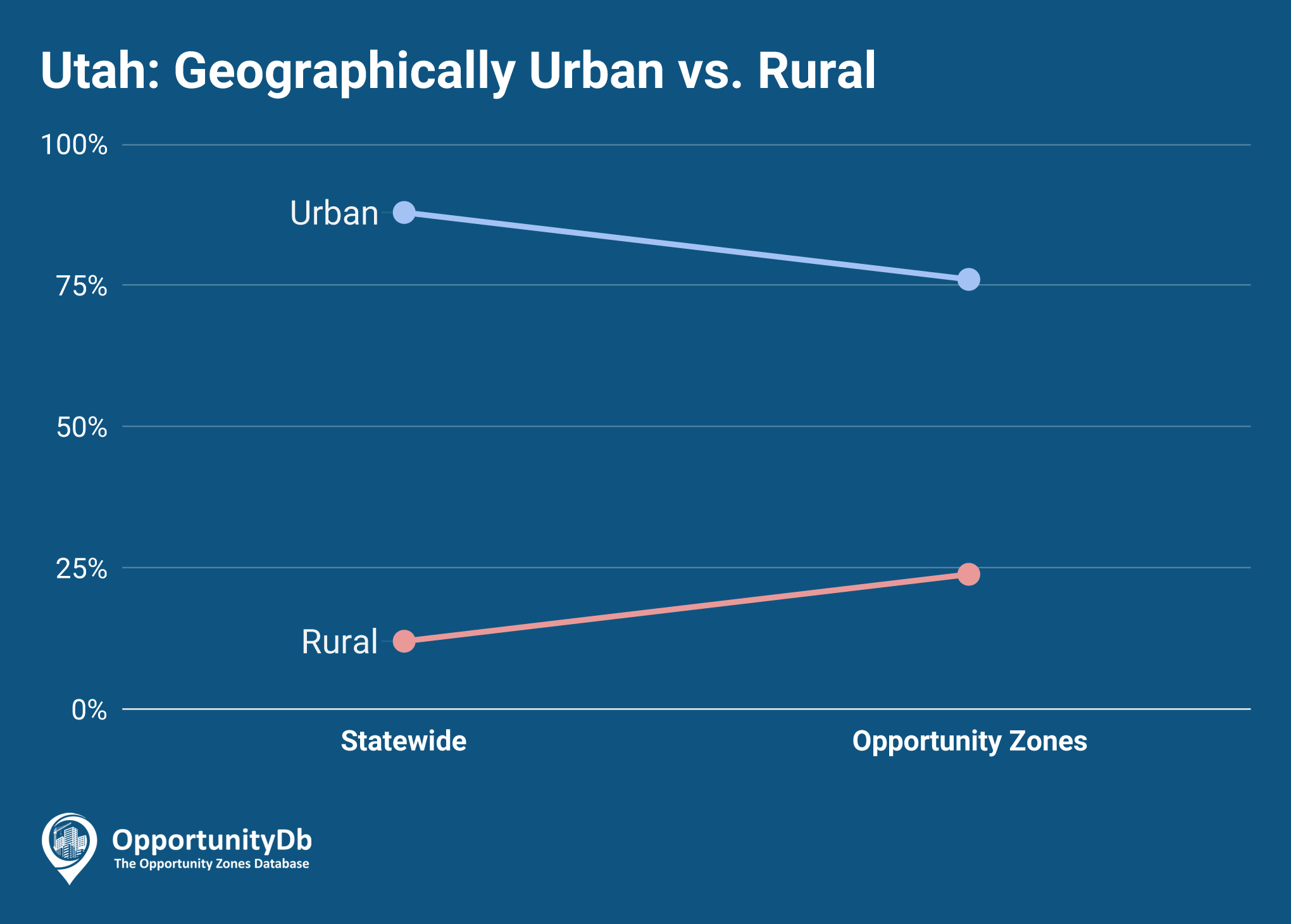 Urban vs. Rural in Utah Opportunity Zones