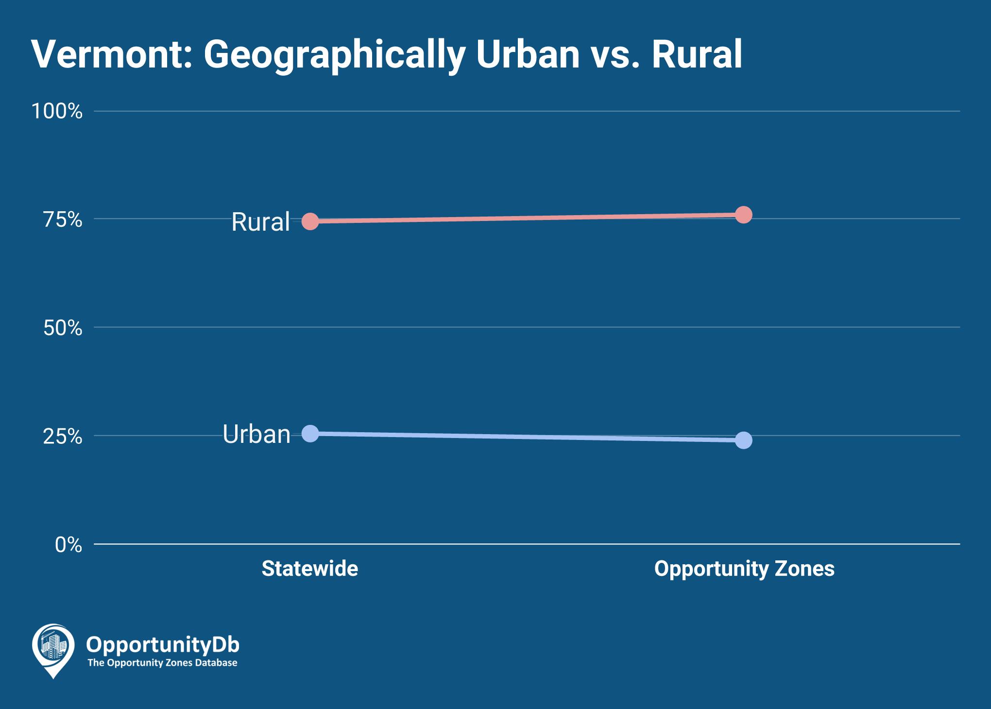 Urban vs. Rural in Vermont Opportunity Zones