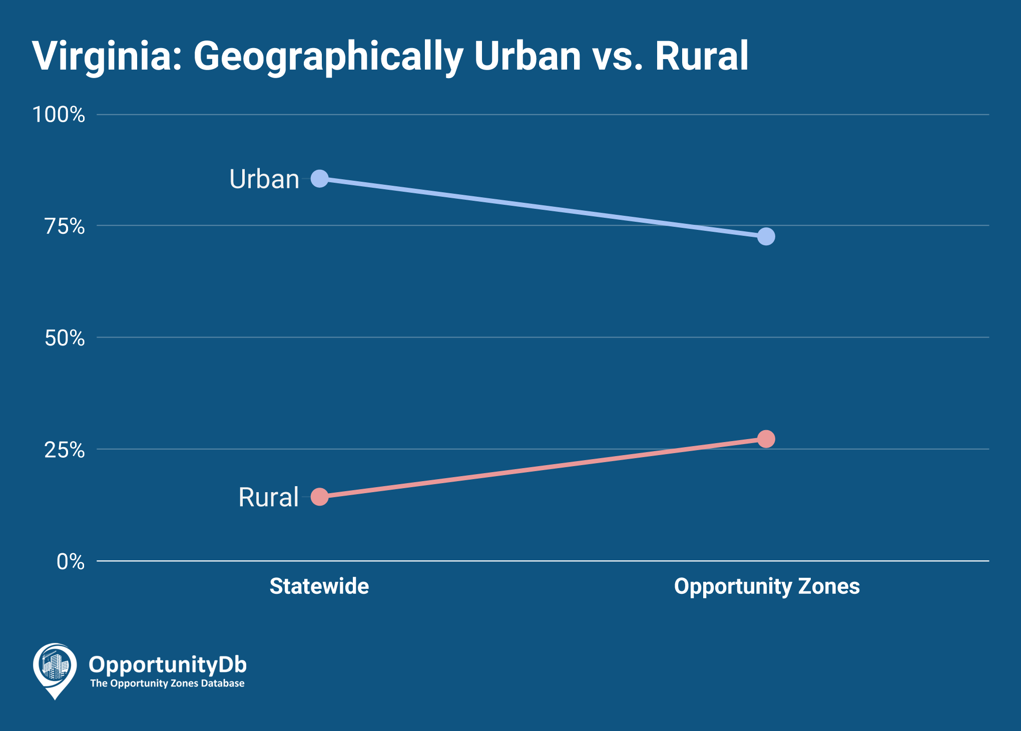 Urban vs. Rural in Virginia Opportunity Zones