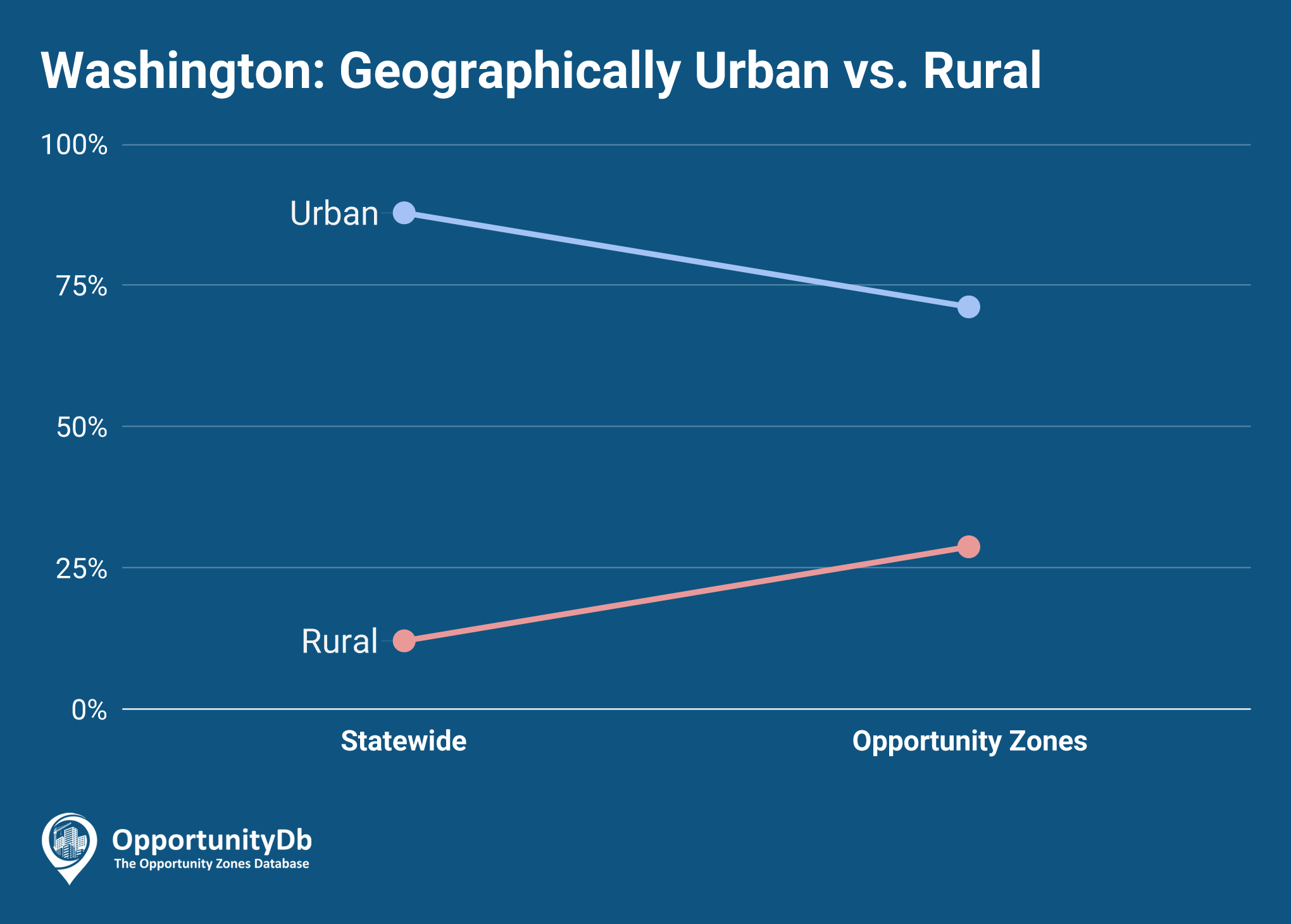 Urban vs. Rural in Washington Opportunity Zones