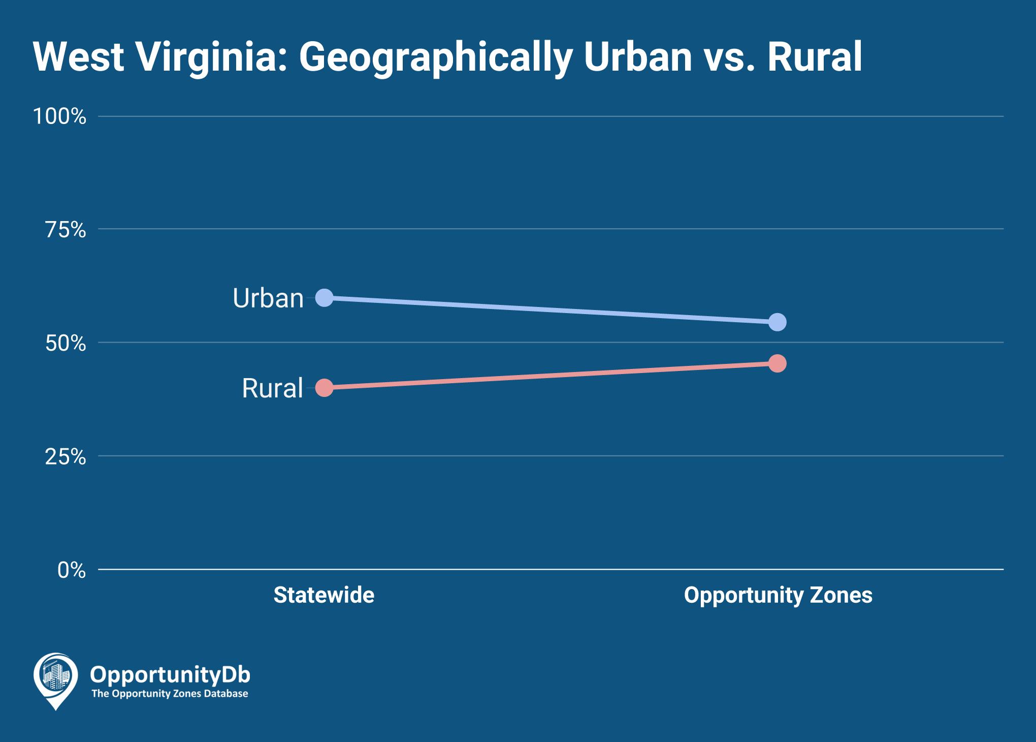Urban vs. Rural in West Virginia Opportunity Zones