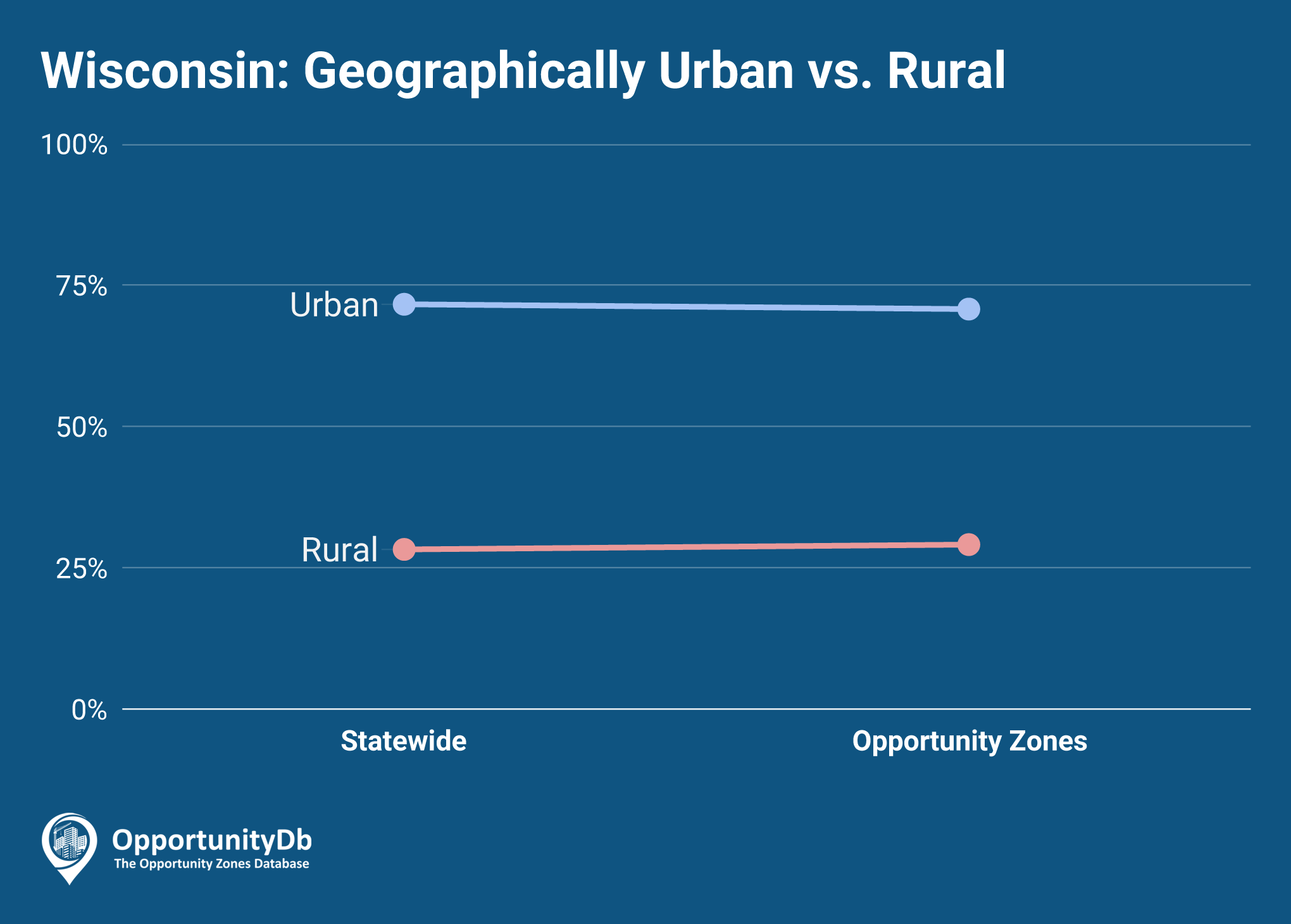 Urban vs. Rural in Wisconsin Opportunity Zones