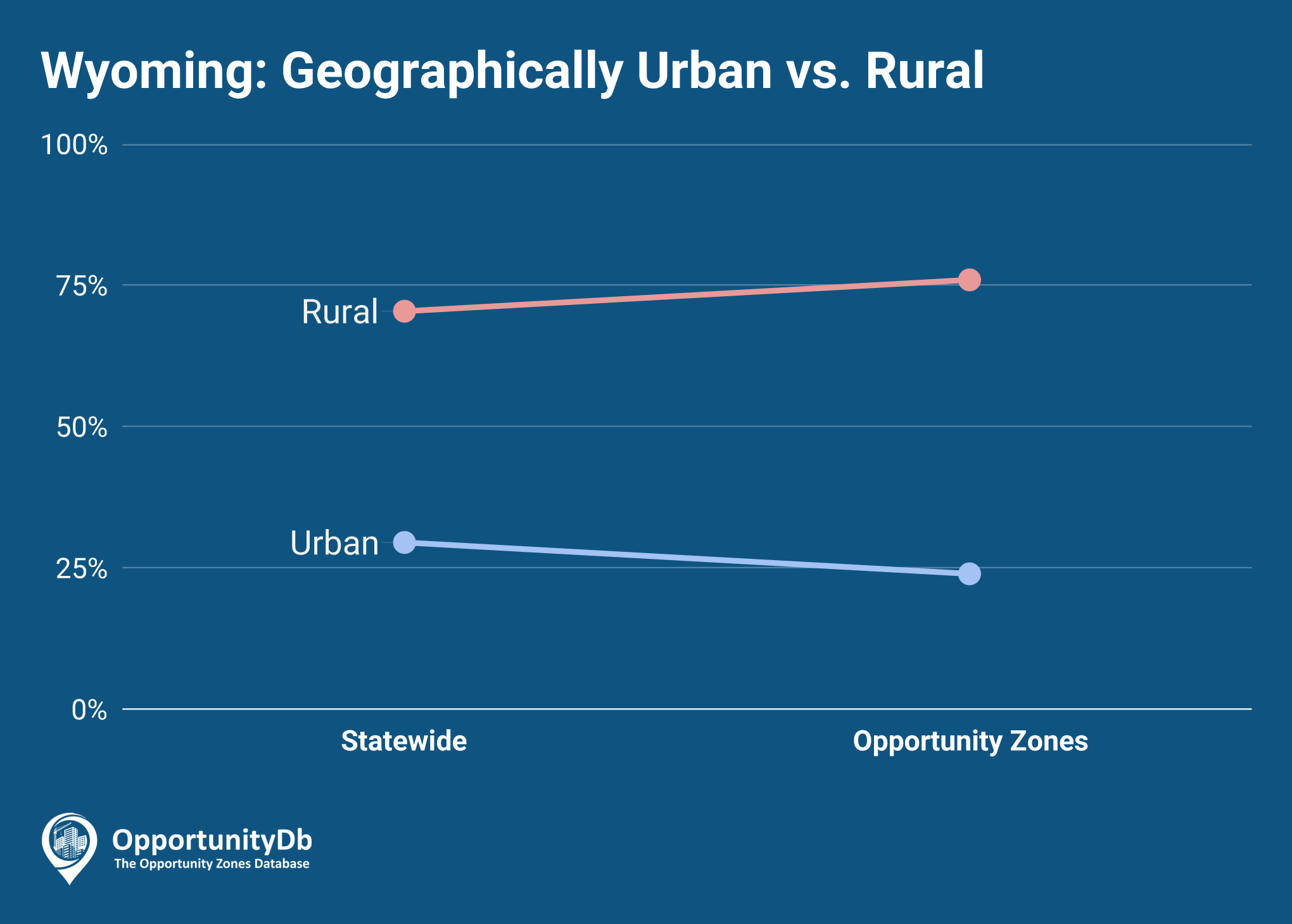 Urban vs. Rural in Wyoming Opportunity Zones